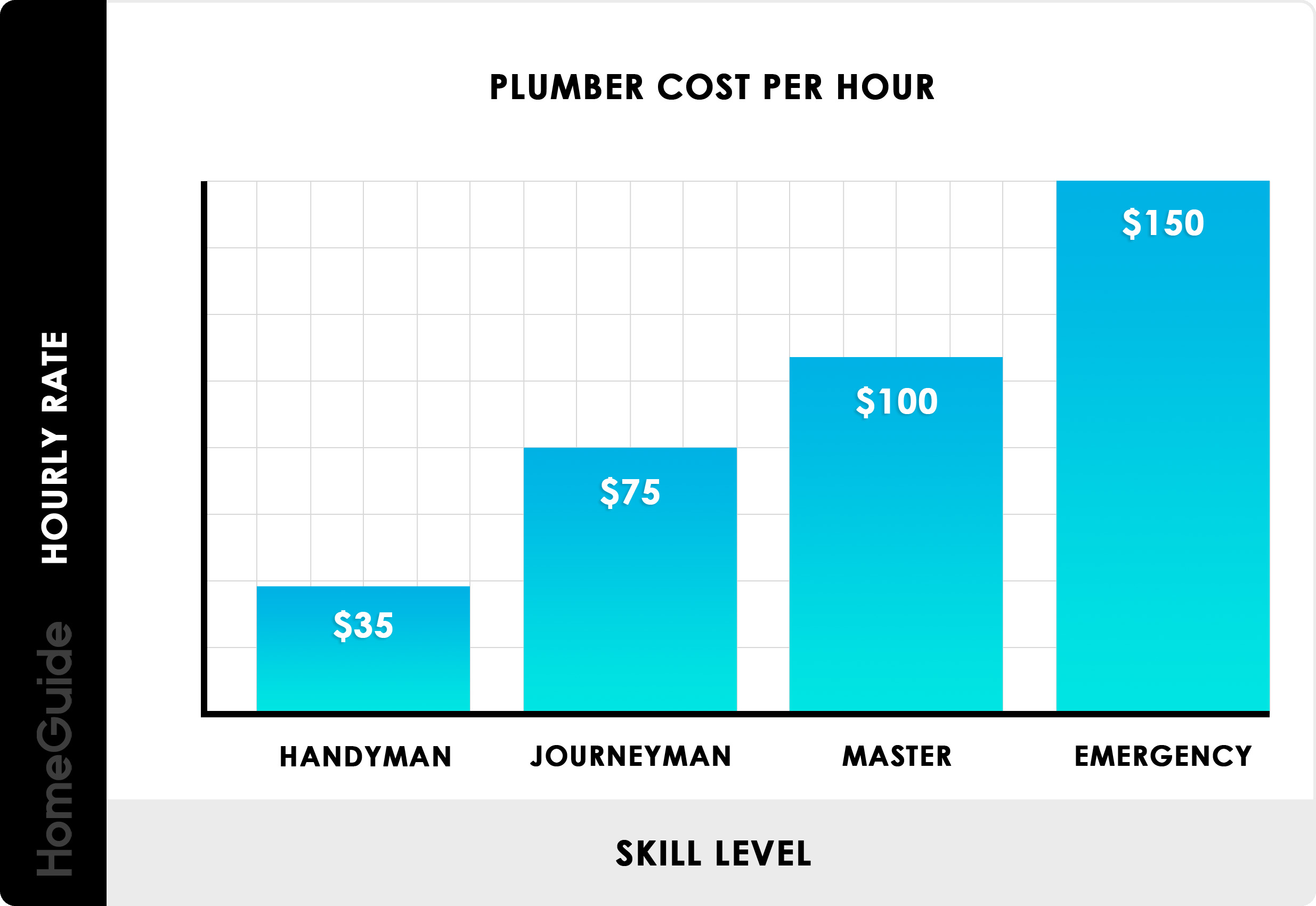 2020 Plumber Cost Per Hour Average Rates To Hire A