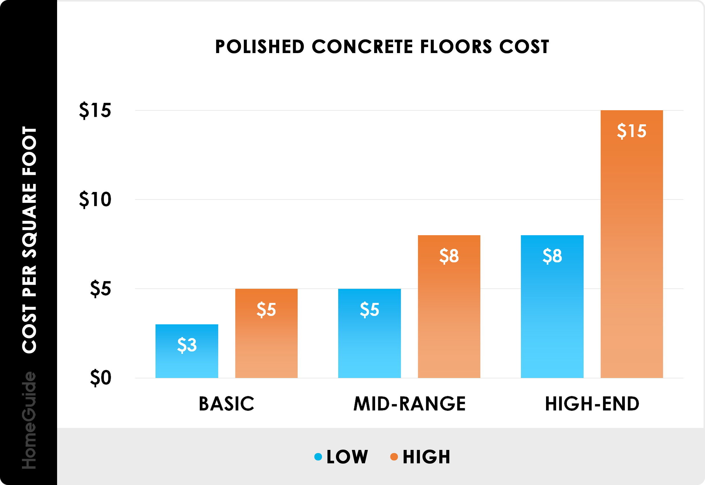 7 Polished Concrete Floors Cost  Grind & Seal (Per Sq. Ft.)