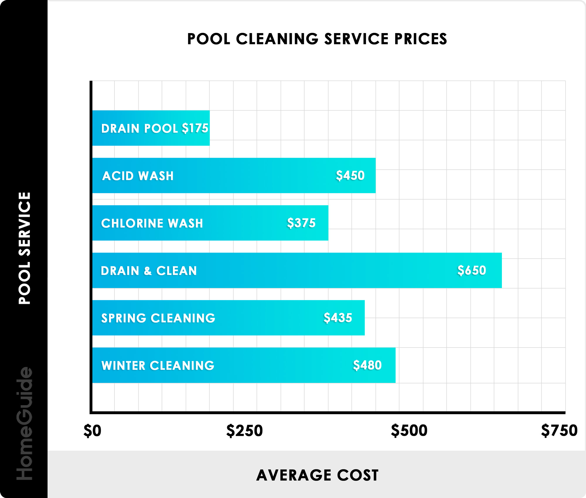 2019 Pool Maintenance Costs | Monthly & Yearly Cleaning ...
