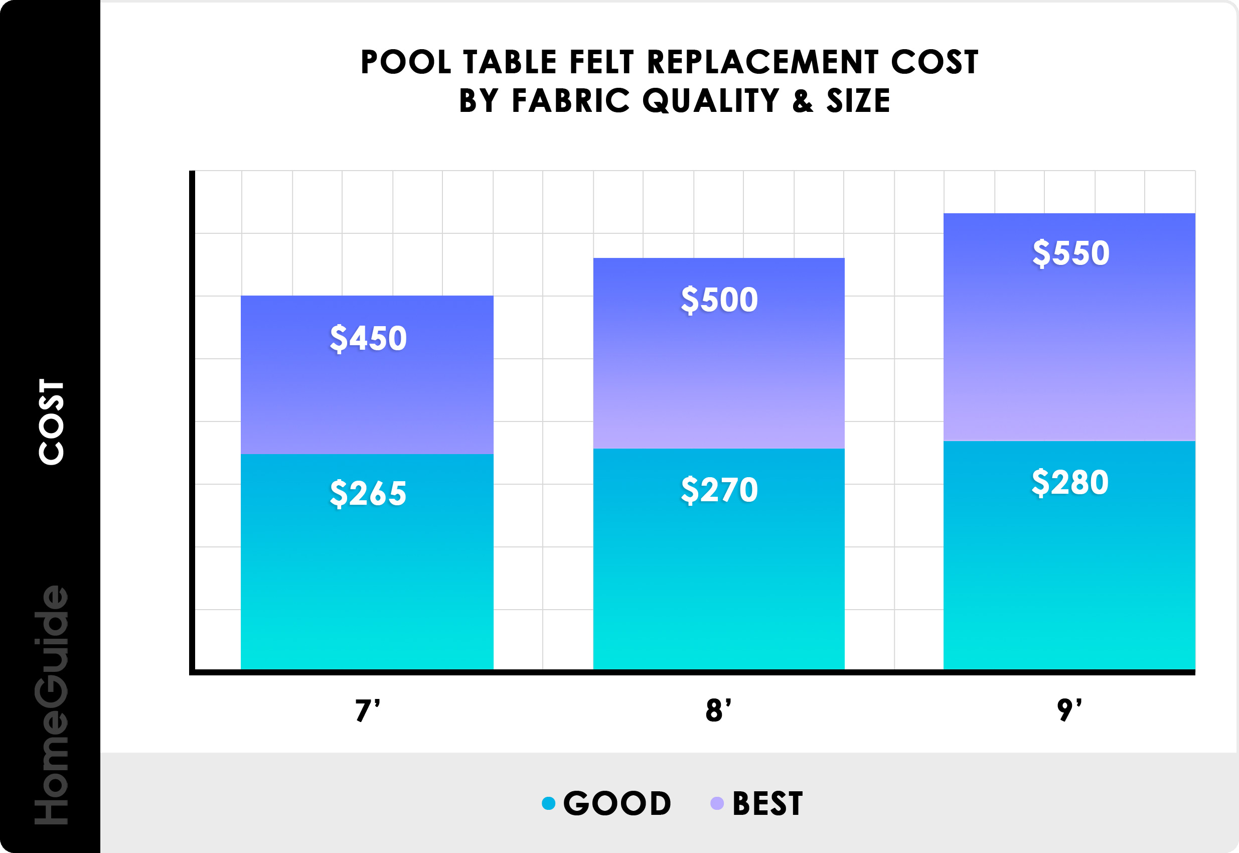 2019 Refelt Pool Table Costs Recovering Felt Replacement