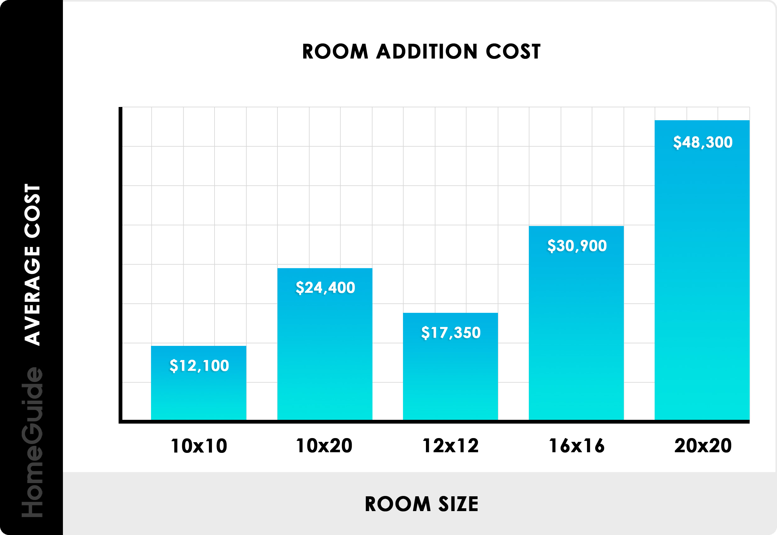 2019 Home Addition Costs | Cost To Add A Room Per Square Foot