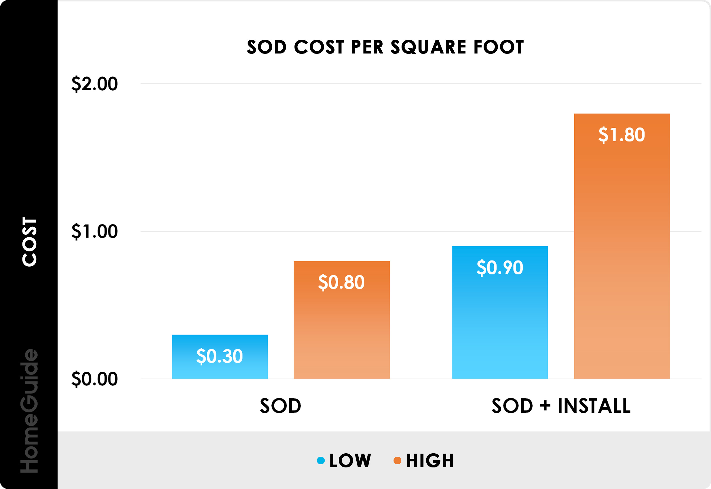2020 Sod Prices Grass Cost Per Pallet Square Foot Roll