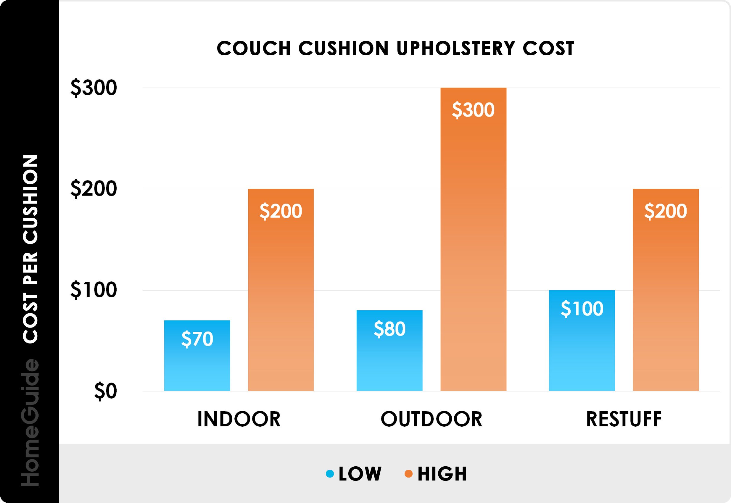 2020 Furniture Reupholstery Cost