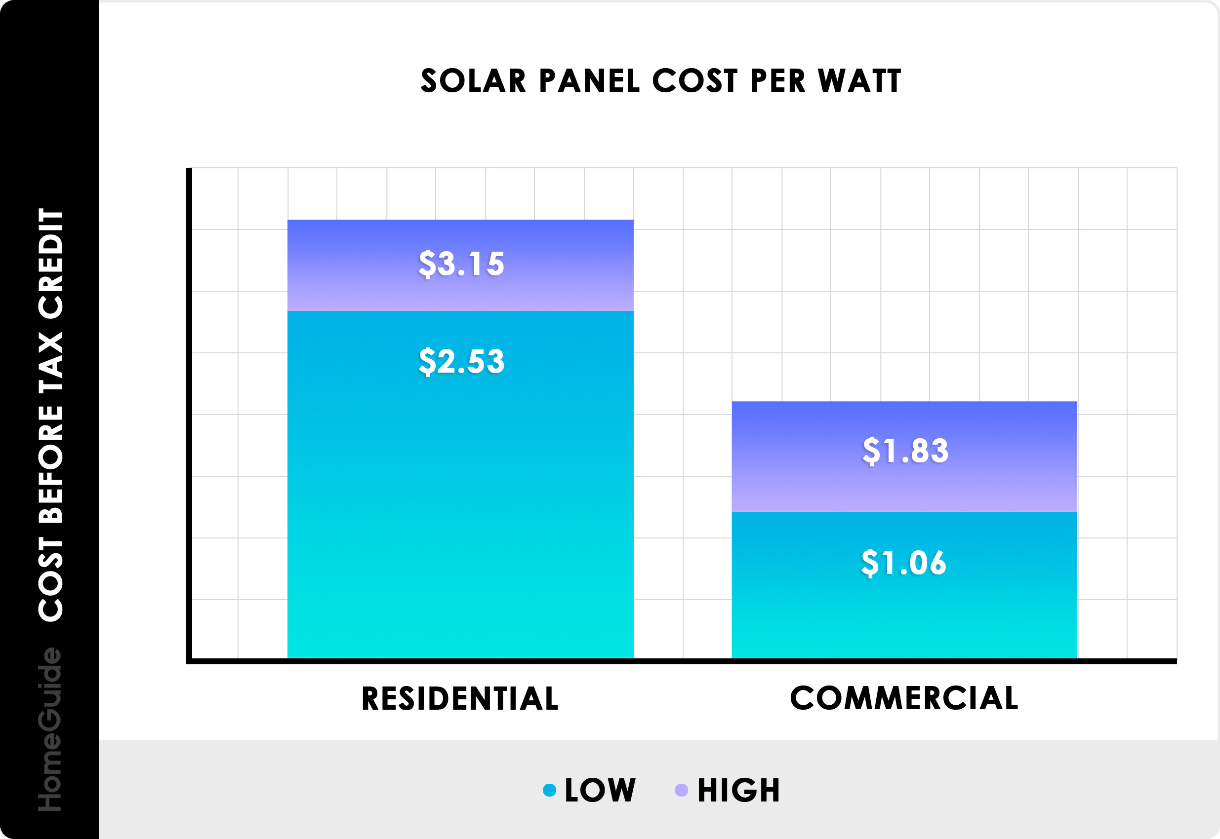 2020 Solar Panel Costs Average Installation Cost Calculator