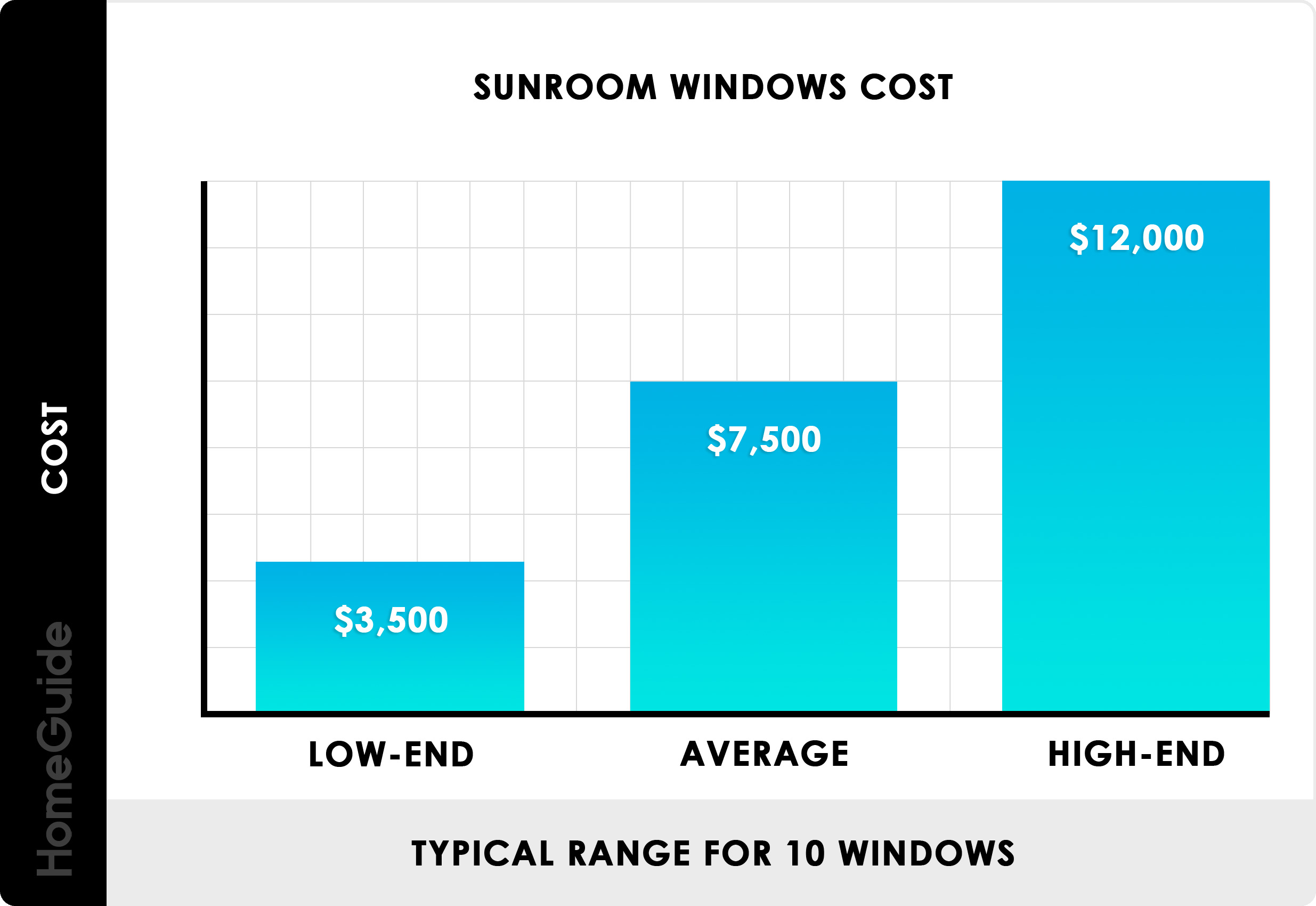 2020 Sunroom Costs 3 4 Season Room Addition Prices