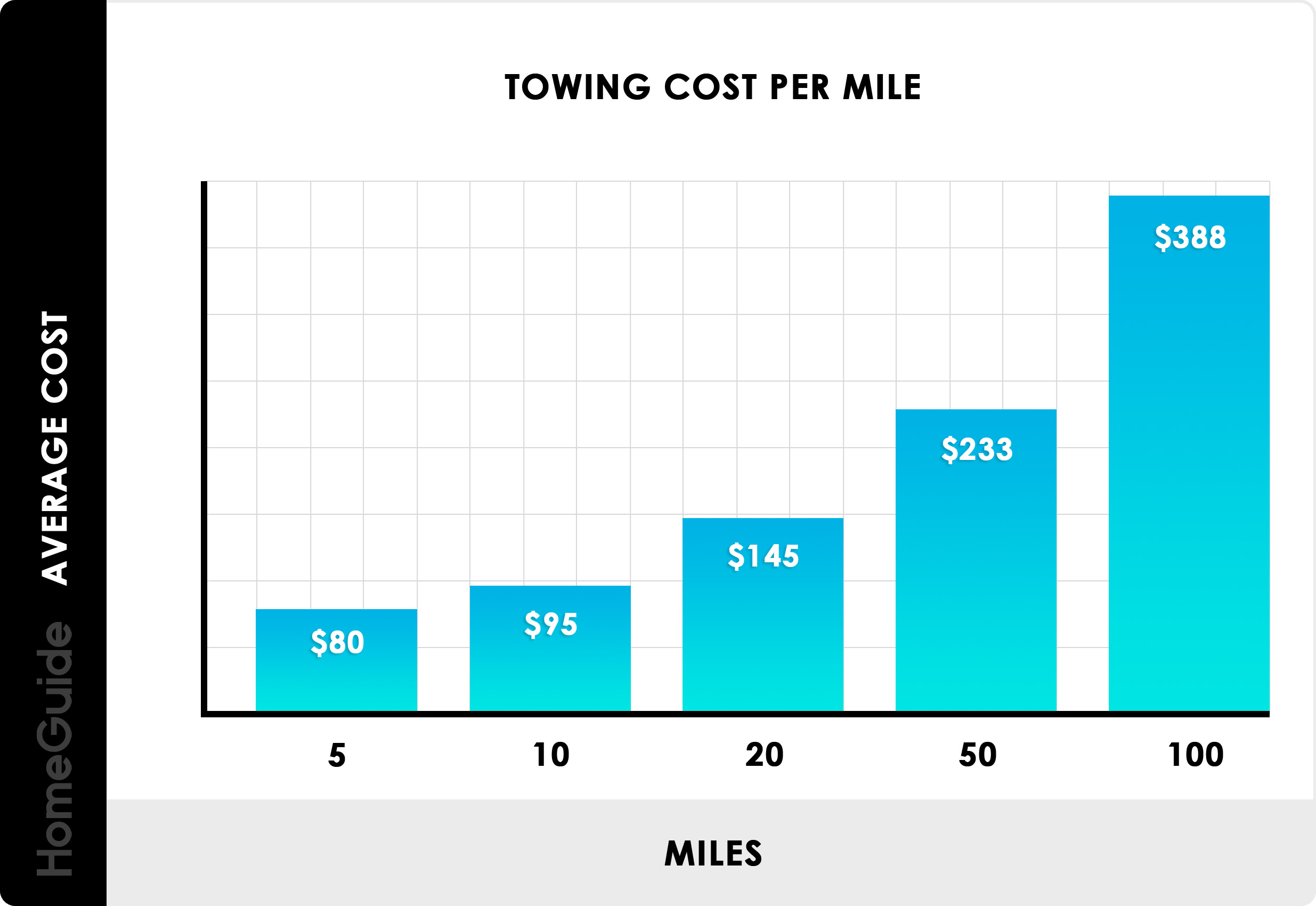 2019 Towing Service Cost | Tow Truck Rates & Prices Per Mile