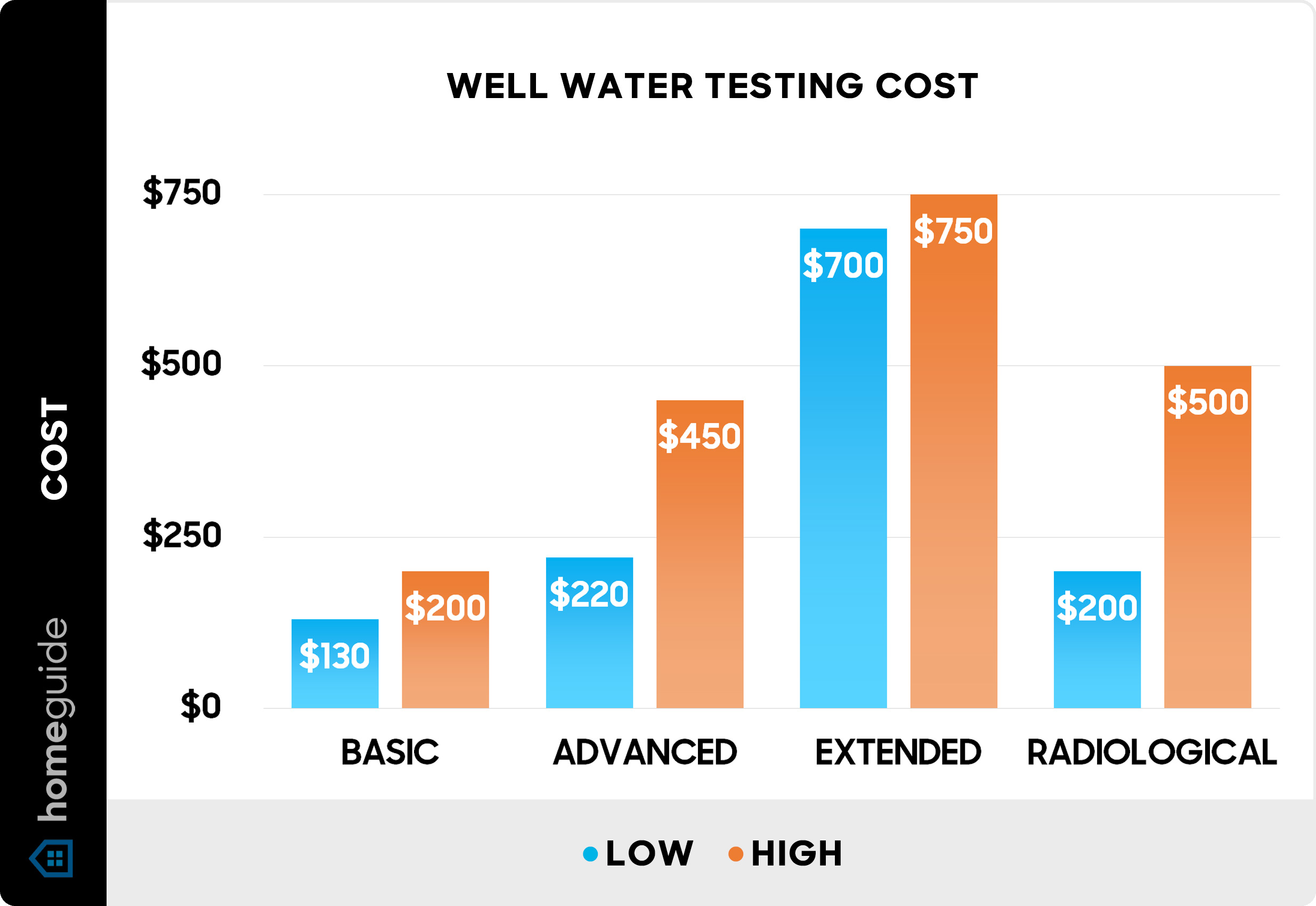 2020 Well Drilling Costs Average Water Well Installation Cost