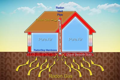 radon in water mitigation