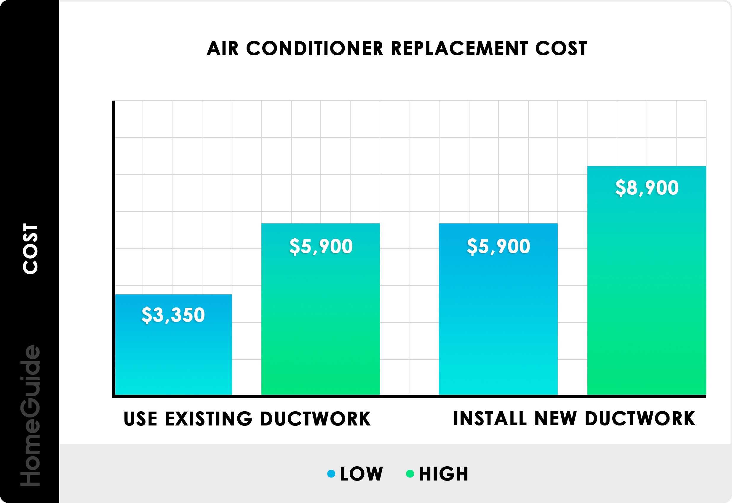 2019 Central Air Conditioner Costs | New AC Unit Cost To Install
