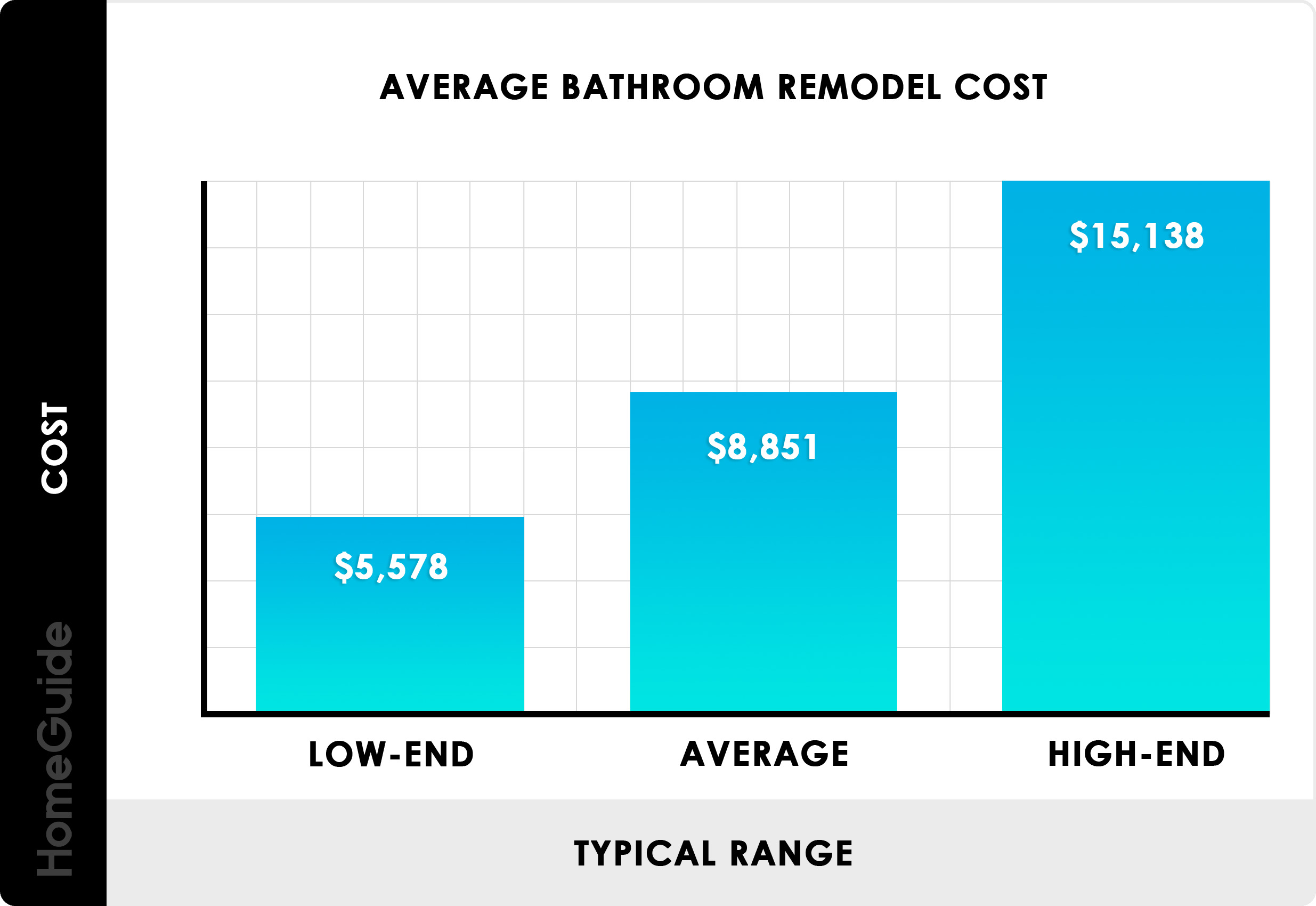Average Bathroom Remodel Cost Chart