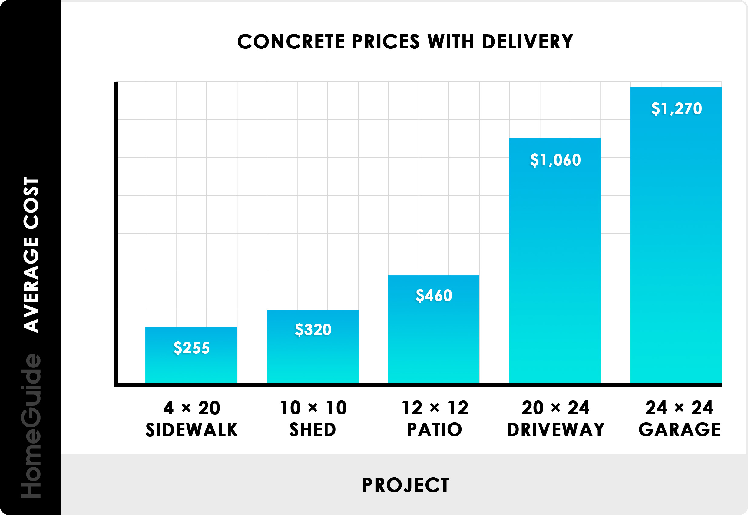Average Concrete Prices Chart