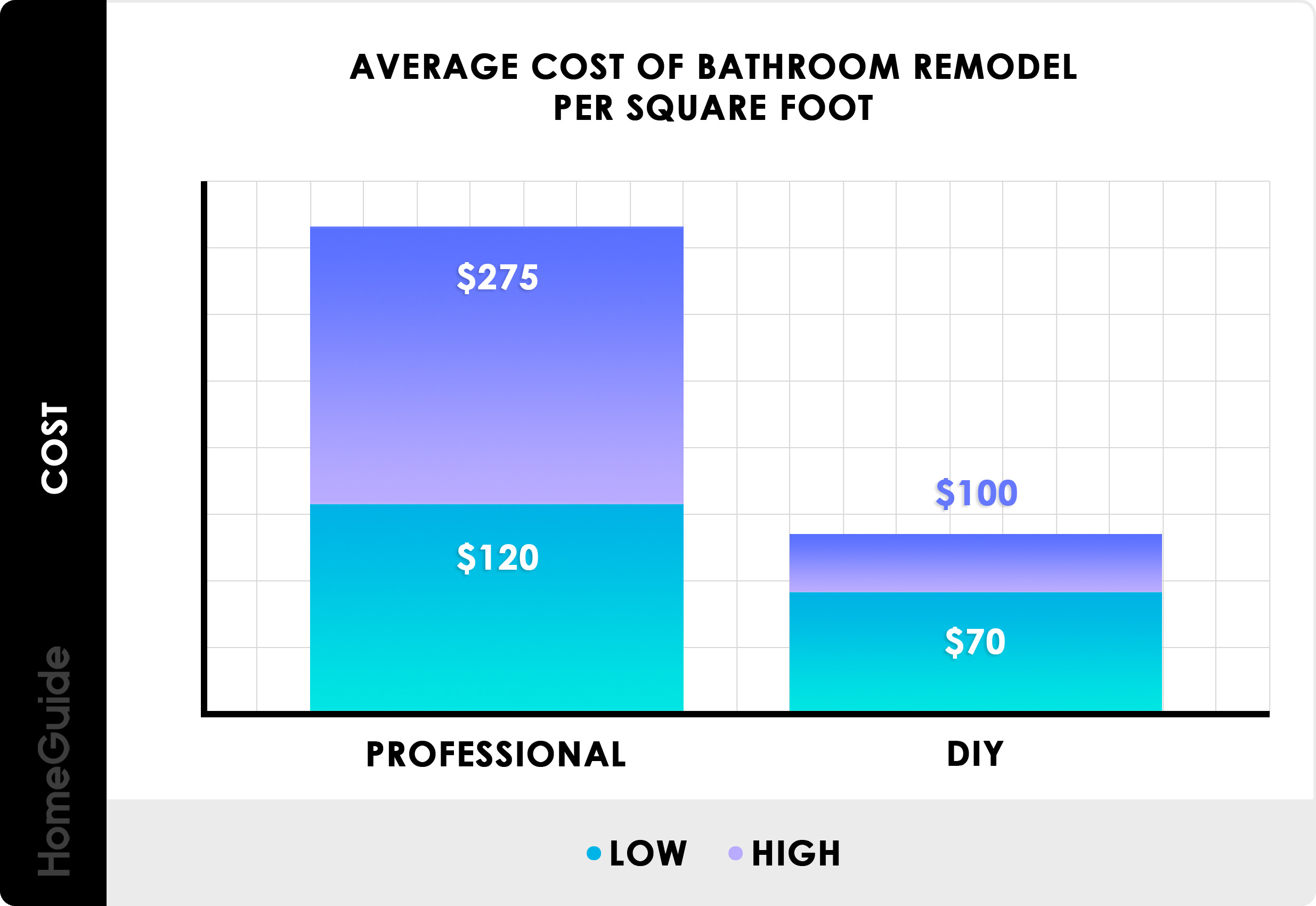 Average Cost of Bathroom Remodel Per Square Foot Chart