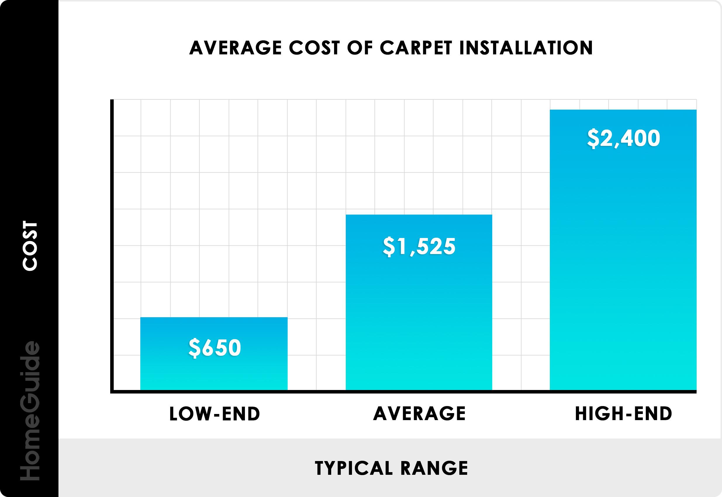 2020 Carpet Installation Cost New Carpet Prices Per Sq Ft