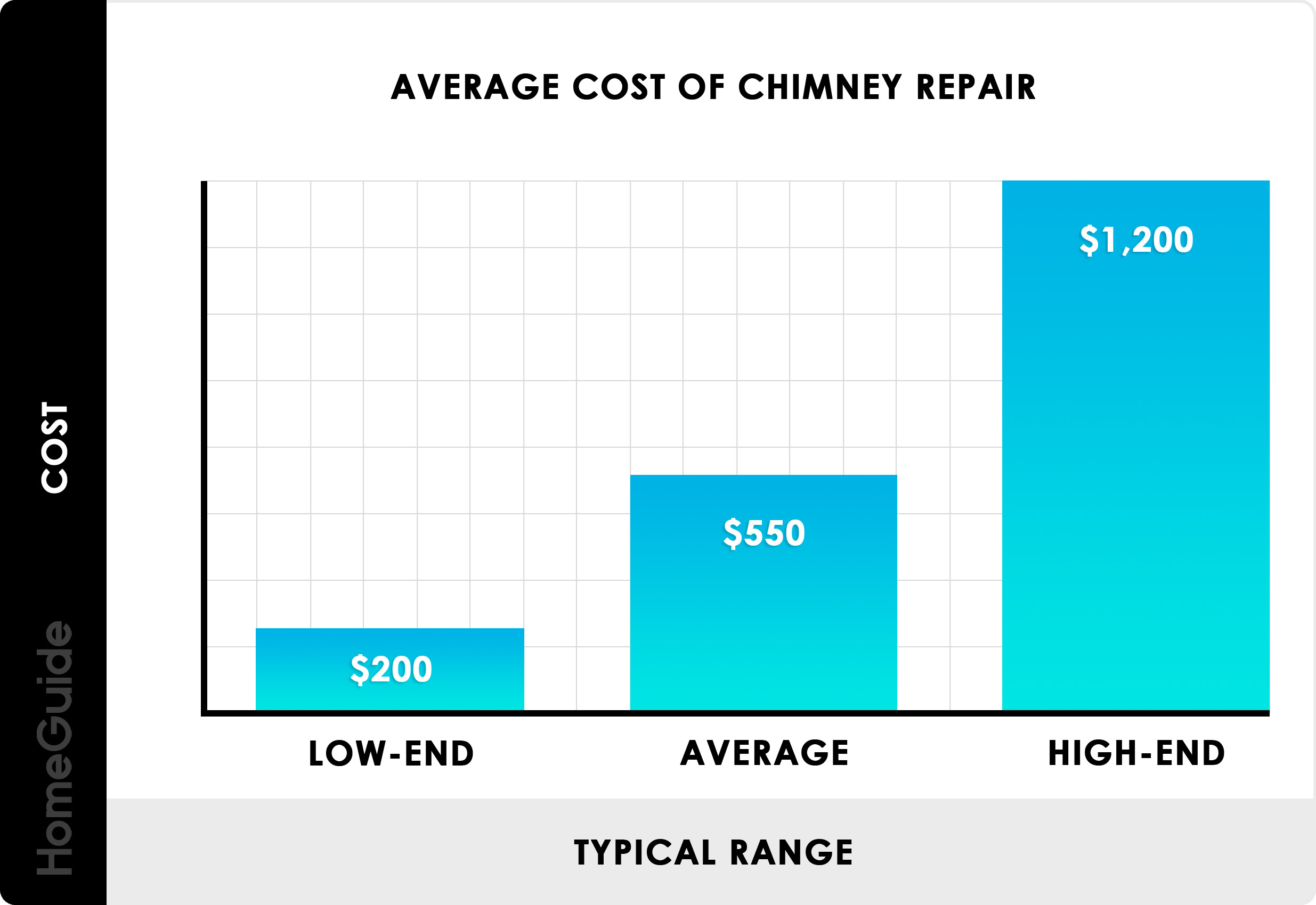 Compare Chimney Cap Costs Manual Guide