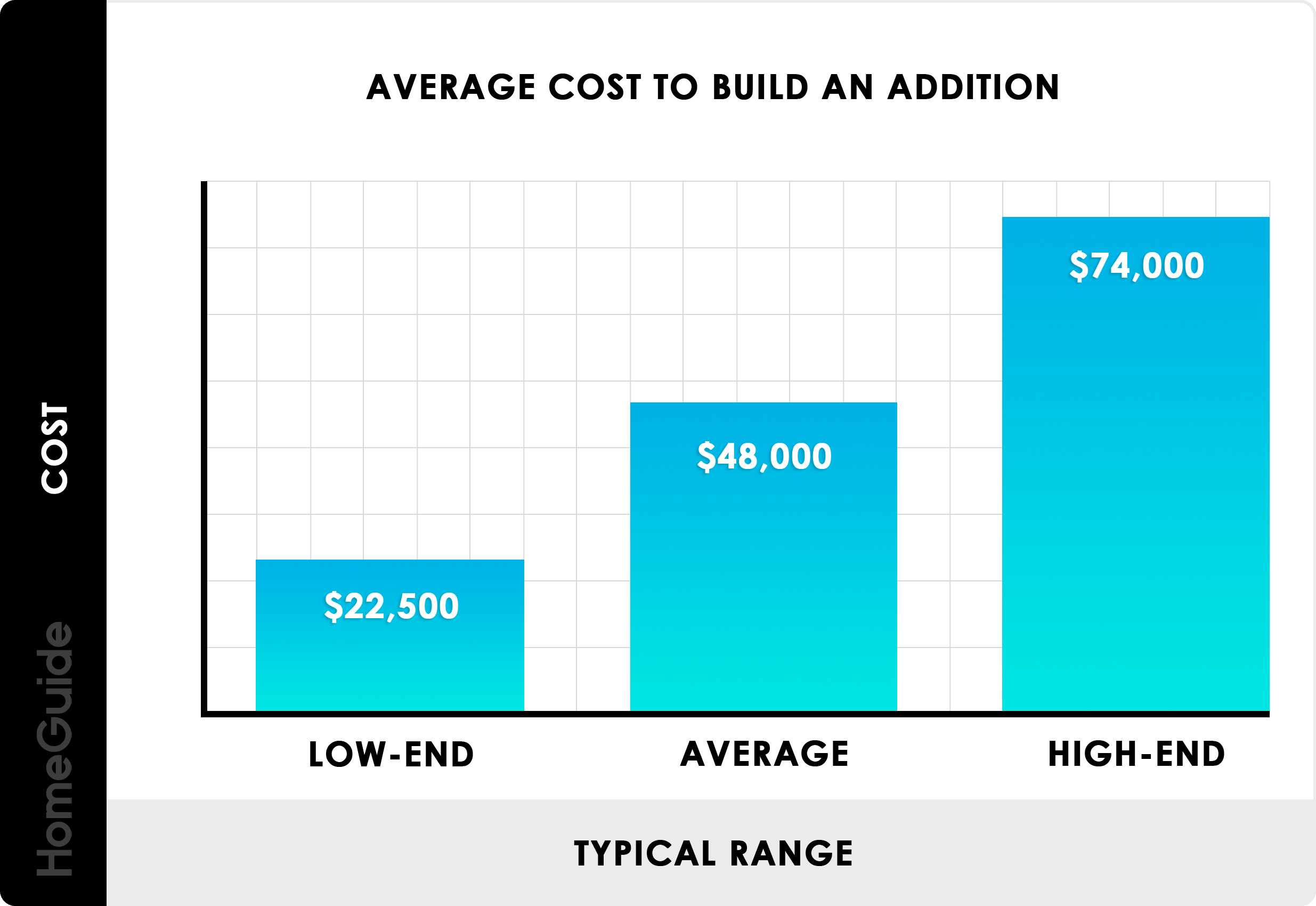 2020 Home Addition Costs Cost To Add A Room Per Square Foot