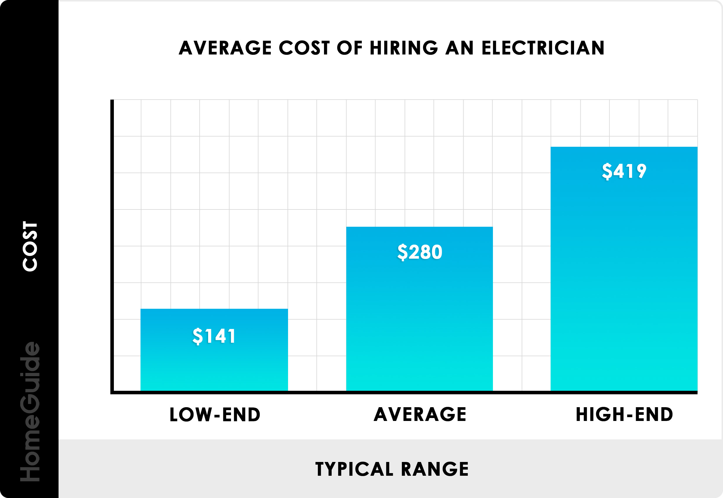 2020 Electrical Work Pricing Guide Cost Calculator Prices List