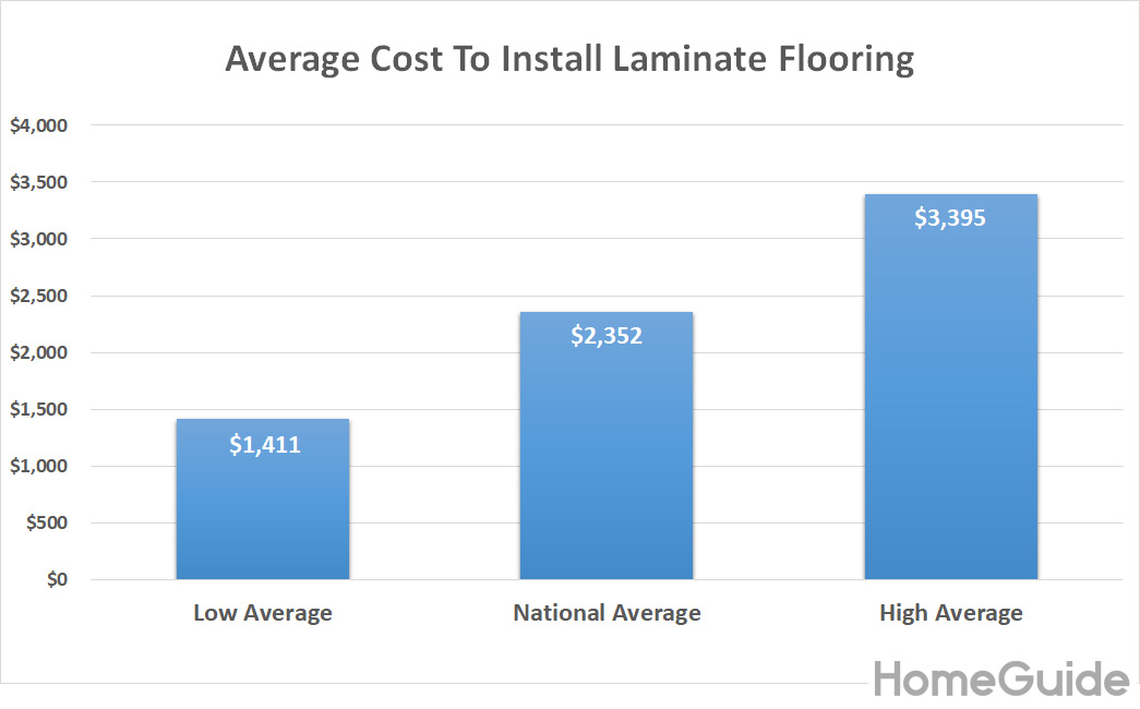 2021 Laminate Flooring Installation