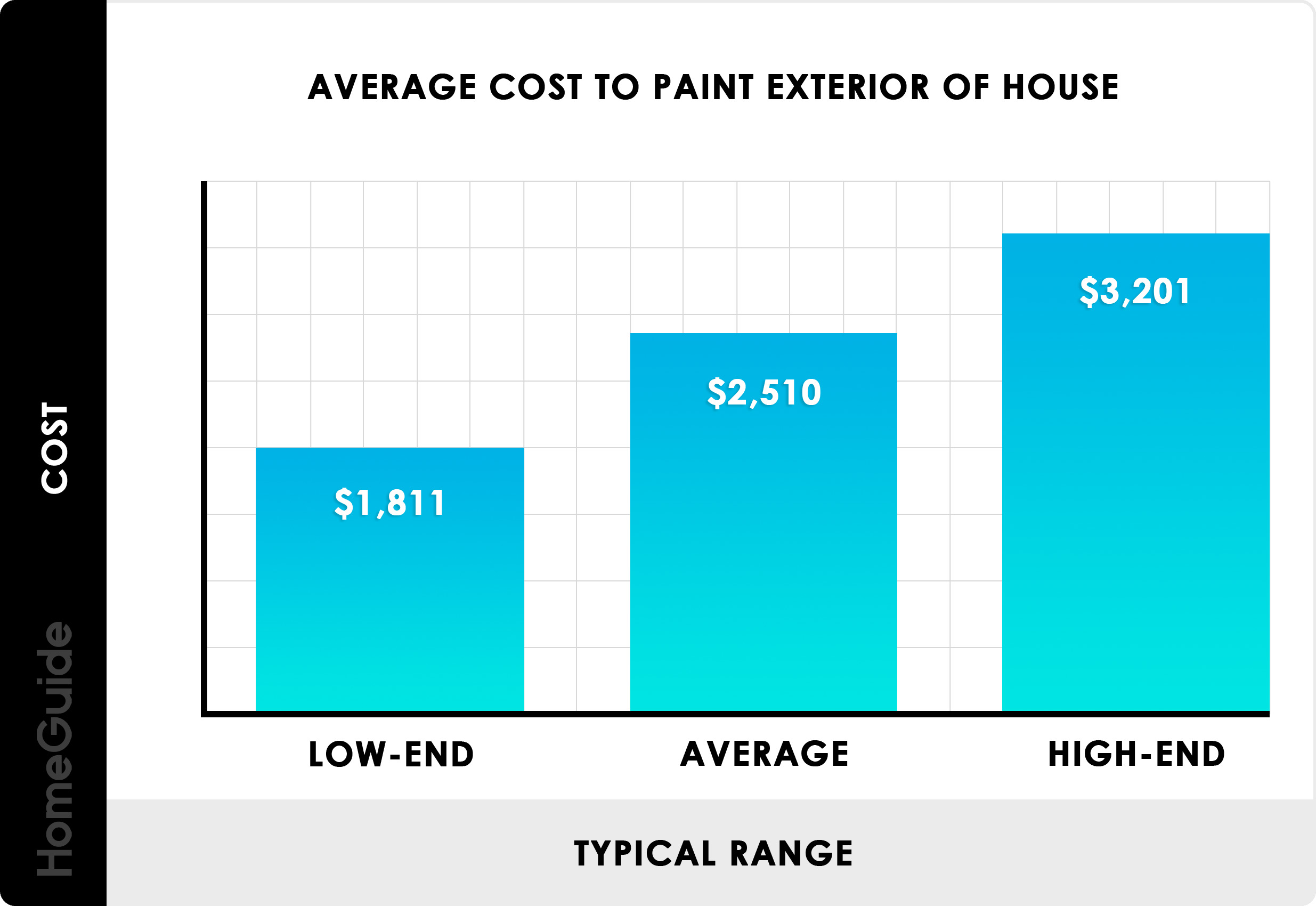2019 Cost To Paint A House