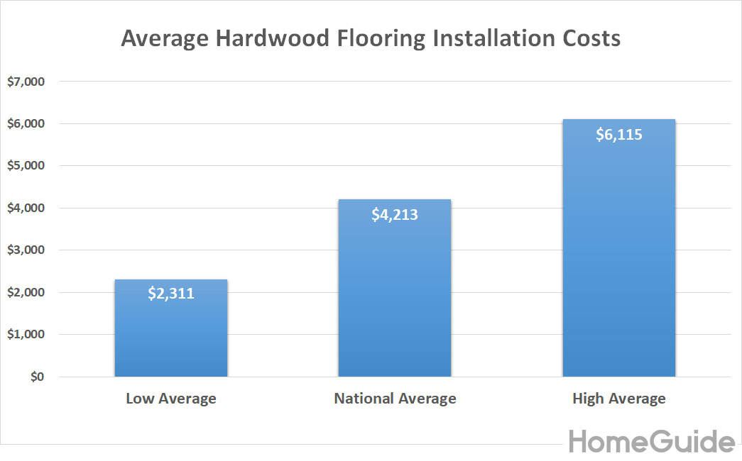 2020 Hardwood Flooring Cost Installation Cost Per Square Foot