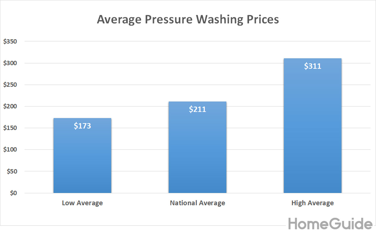 2020 Pressure Washing Prices Cost To