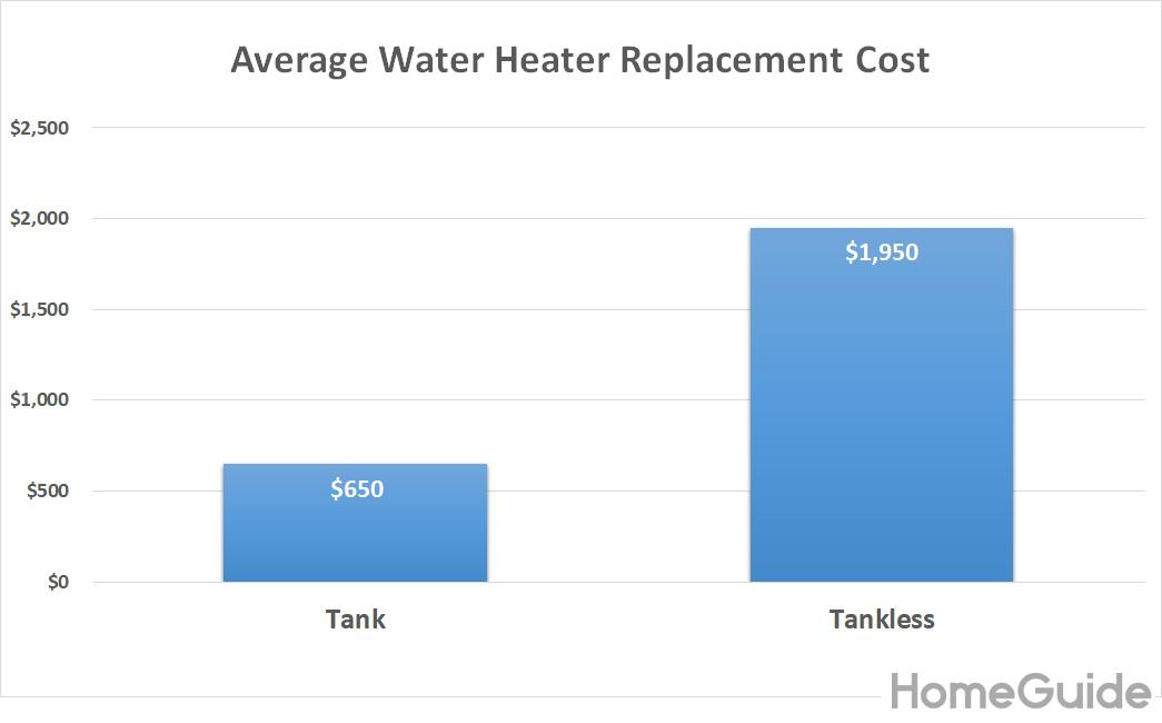Graphique des coûts de remplacement d'un chauffe-eau moyen