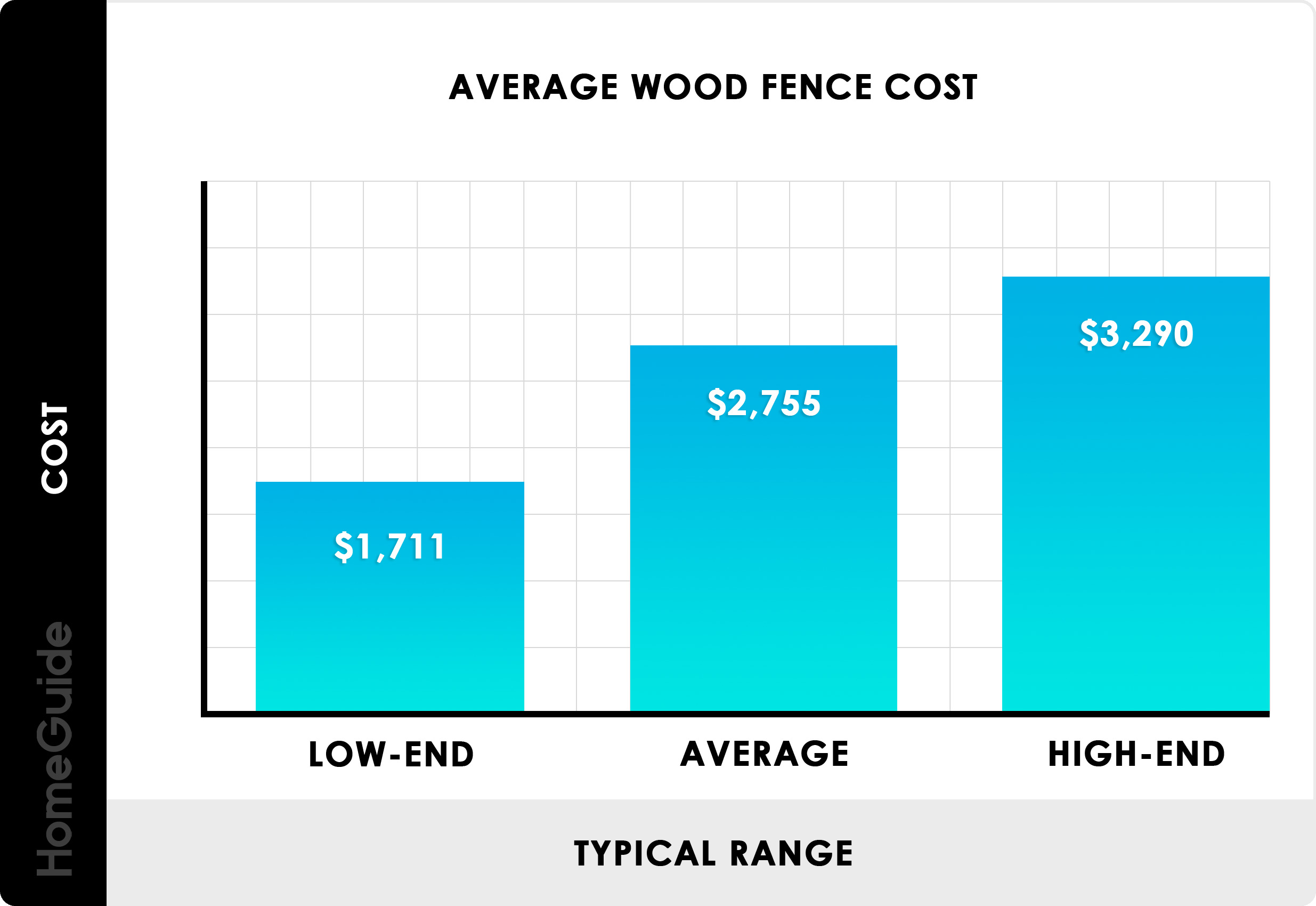 2019 Wood Fence Costs | Cost To Install Privacy Fence Per Foot