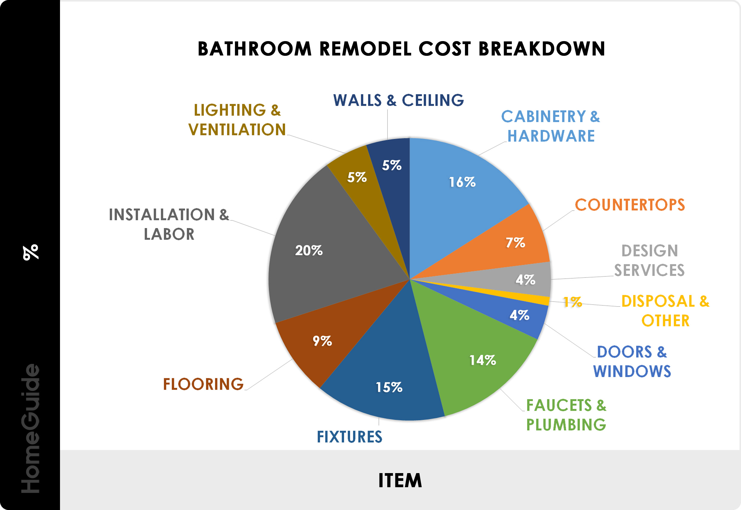 Bathroom Remodel Cost Breakdown Chart