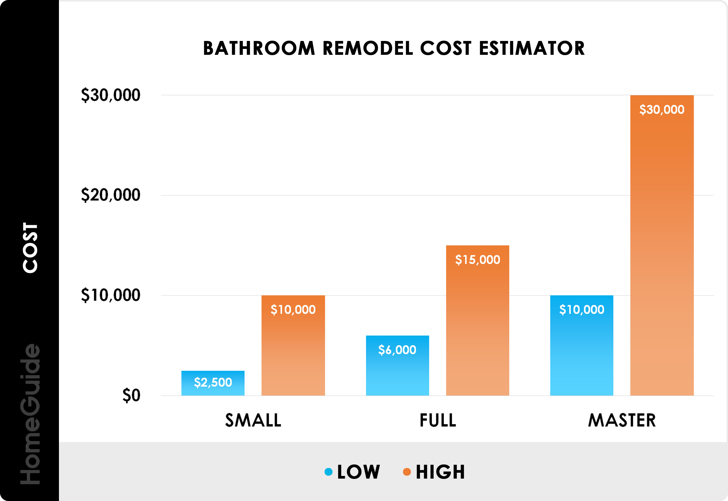 Bathroom Remodel Cost Estimator Chart