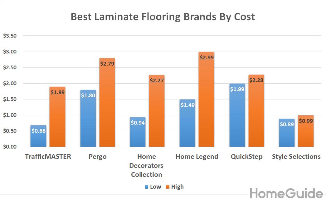 2020 Laminate Flooring Installation Costs Prices Per