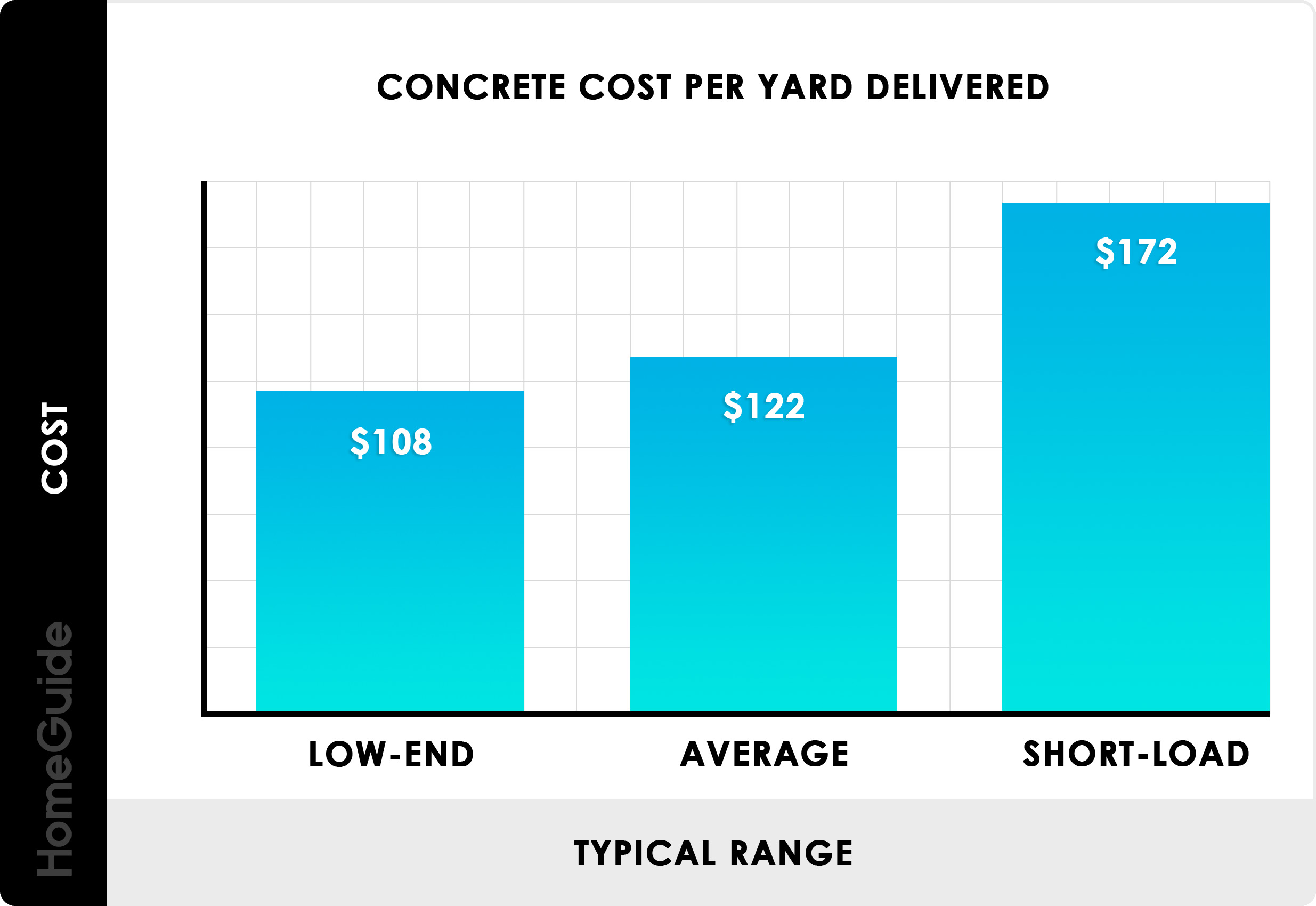 2020 Concrete Prices Concrete Truck Delivery Costs Per