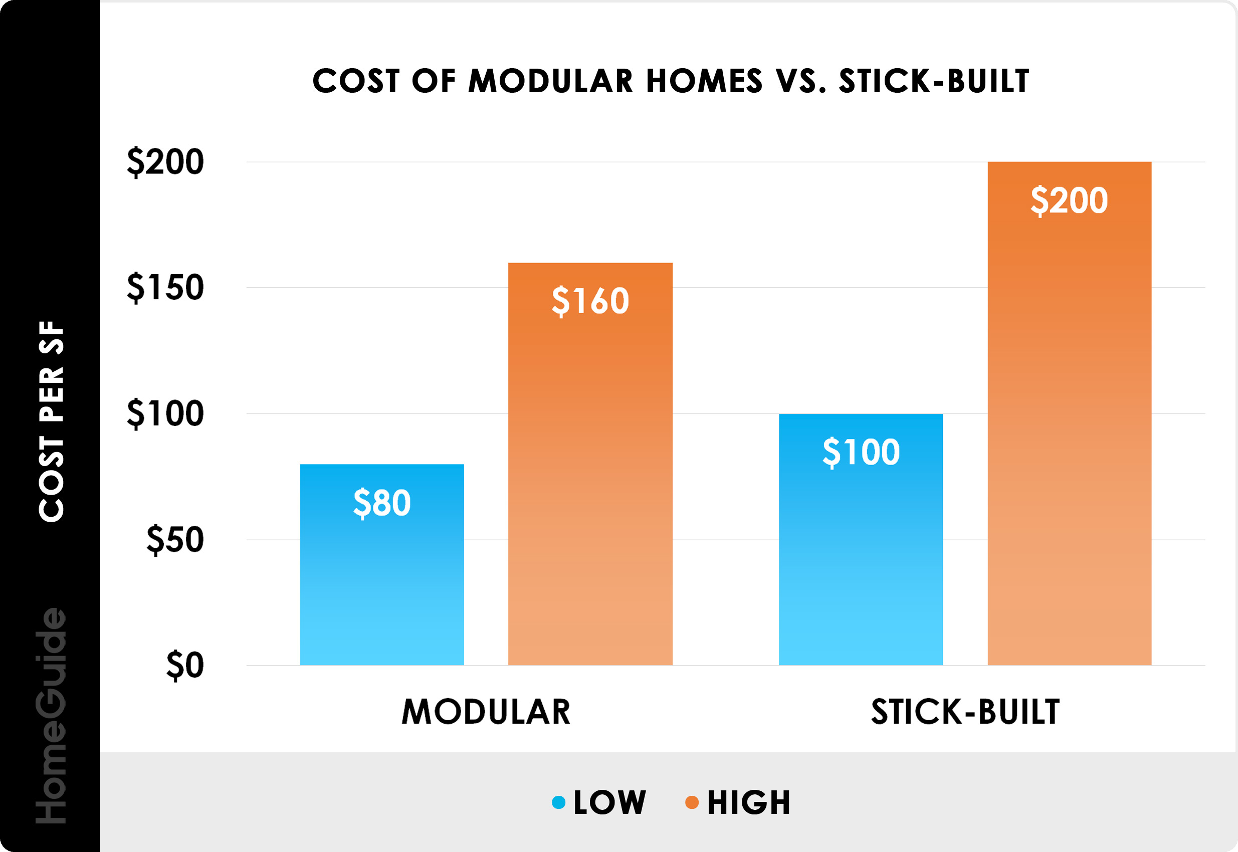 2020 Modular Home Prices Cost To Build Prefab House