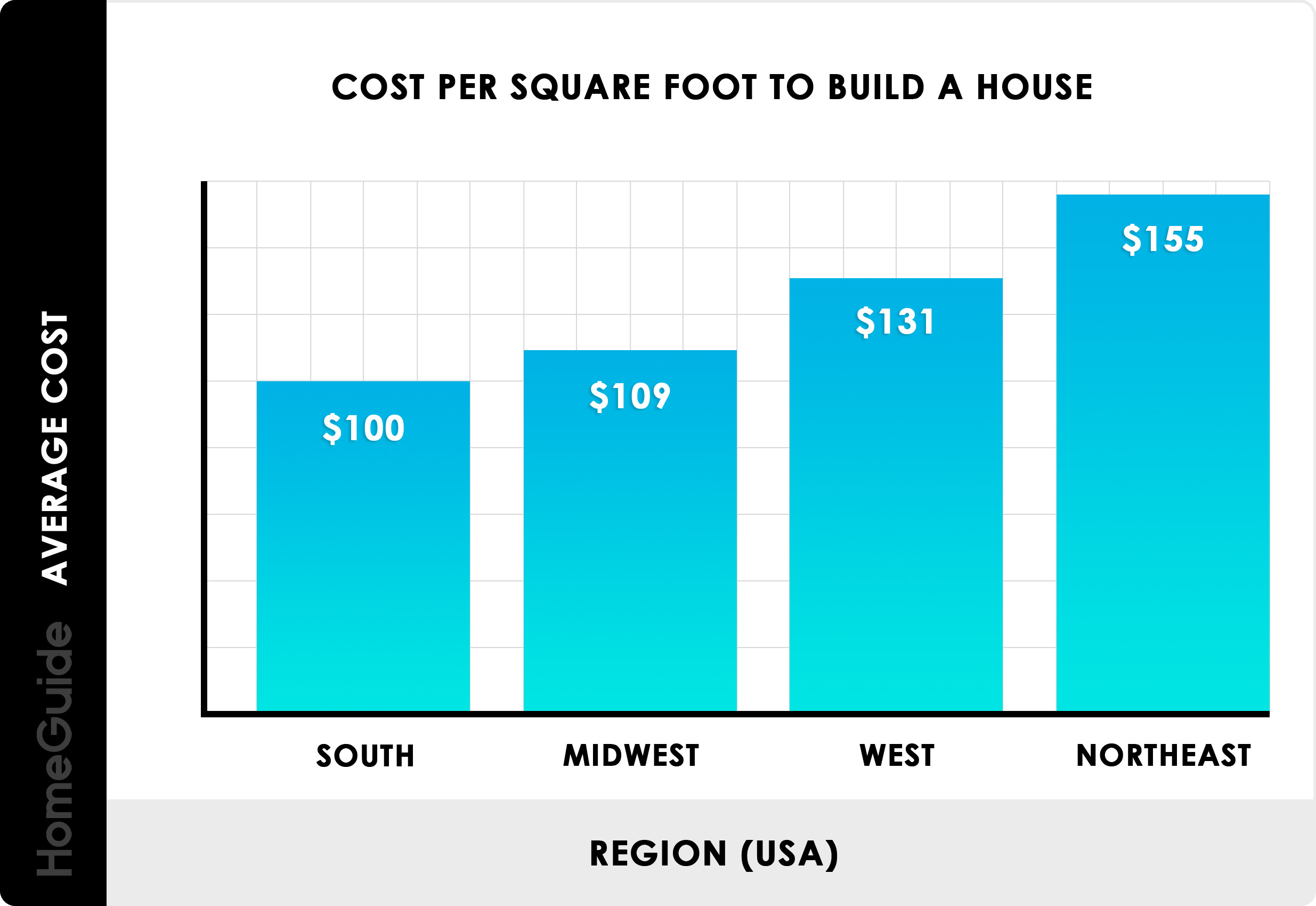 2019 Cost To Build A House New Home Construction Per