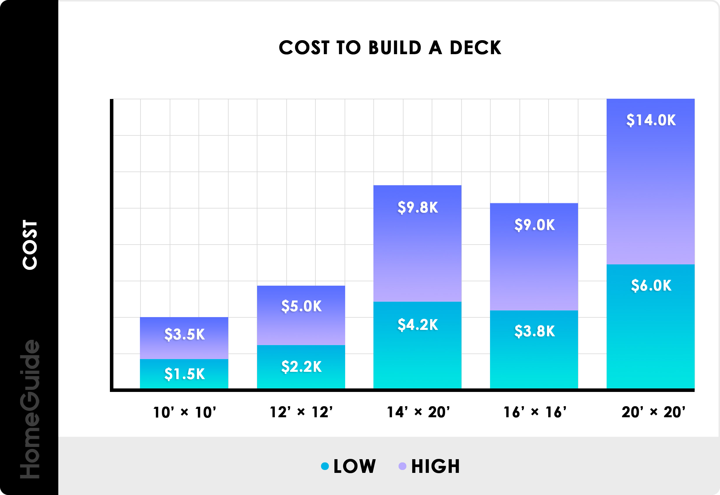 2020 Costs To Build A Deck Average Deck Prices Per Square Foot