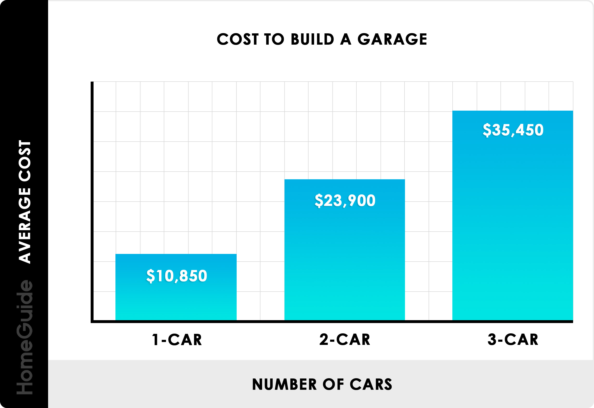 2019 Cost To Build A Garage 1 2 And 3 Car Prices Per