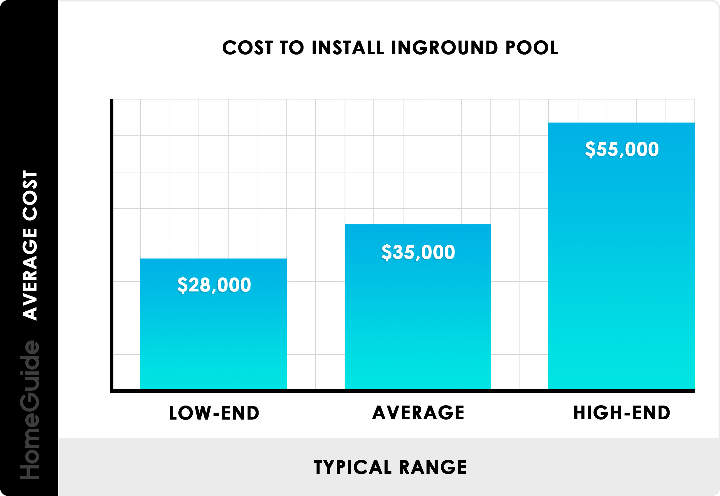 Cost To Install Inground Pool Chart