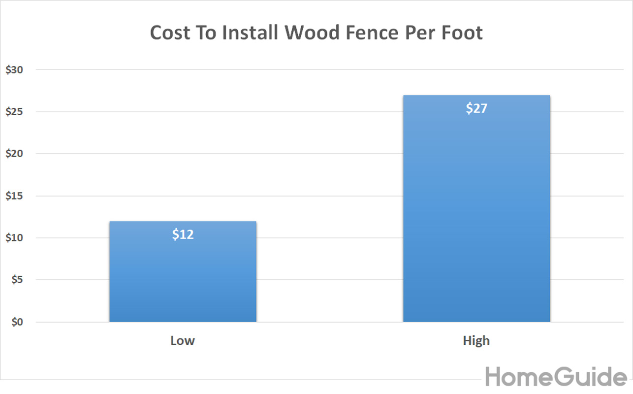 2019 Wood Fence Costs Cost To Install Privacy Fence Per Foot