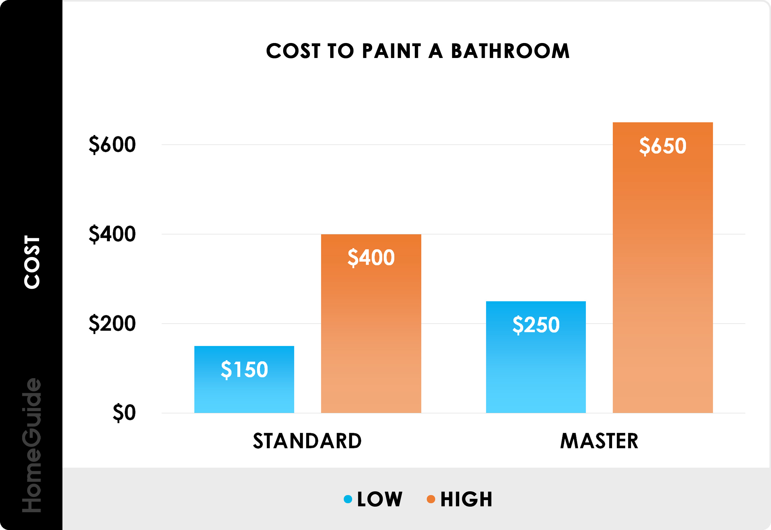 2020 Interior Painting Costs Average Cost To Paint A Room