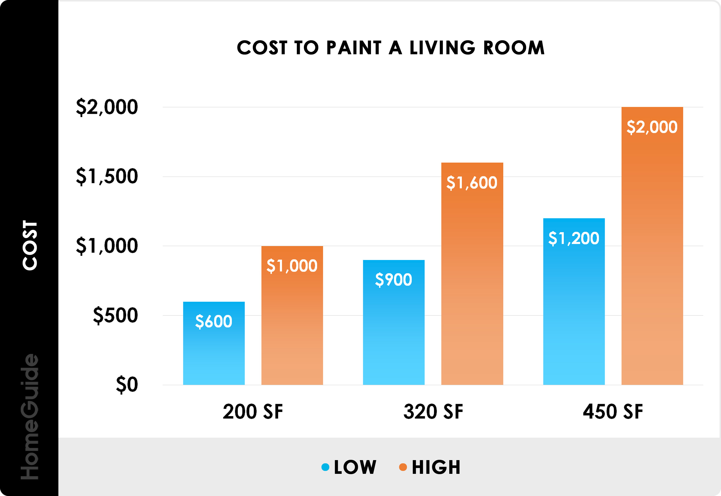 5 Interior Painting Costs  Average Cost To Paint A Room
