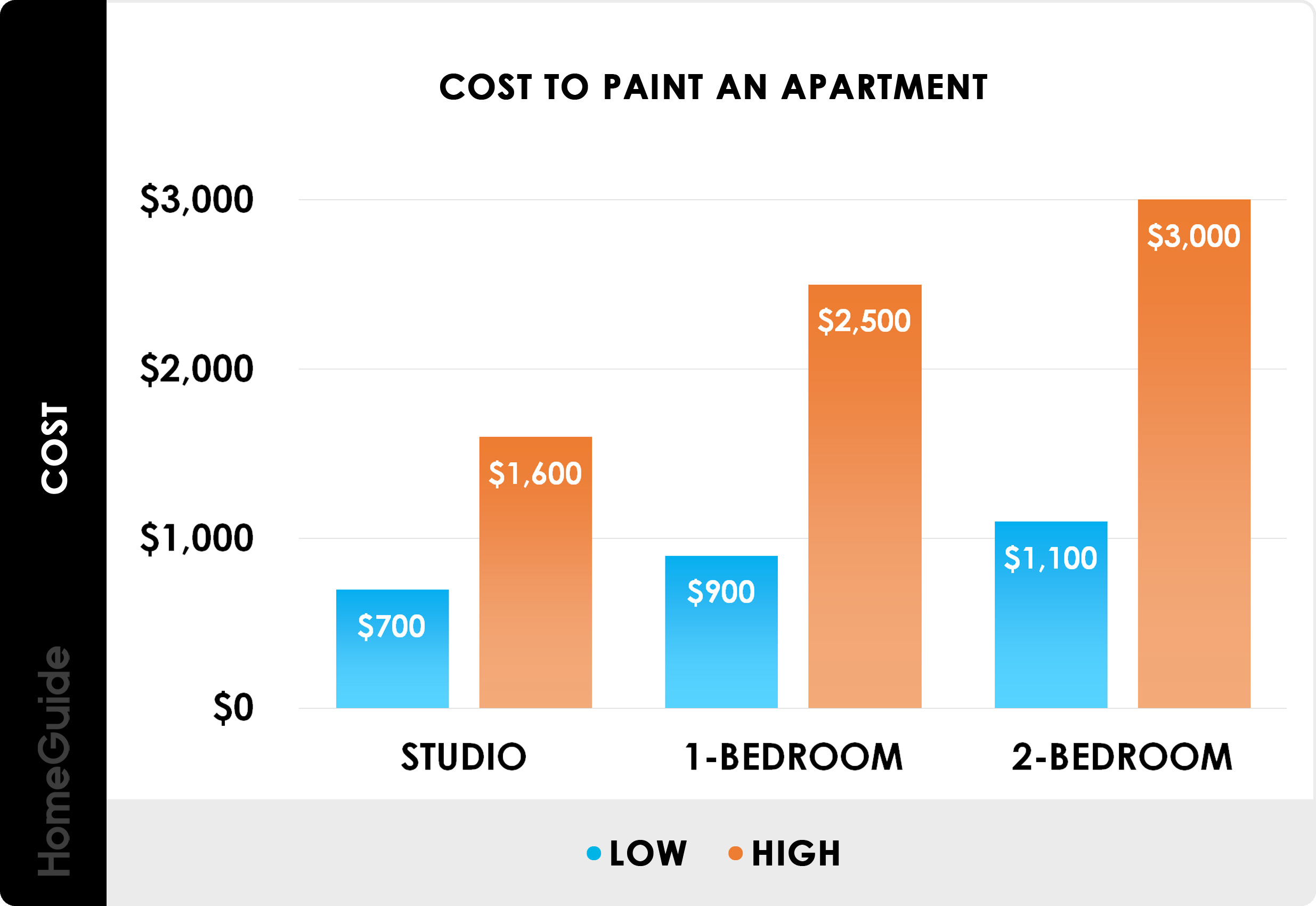 Average Cost To Paint A Room
