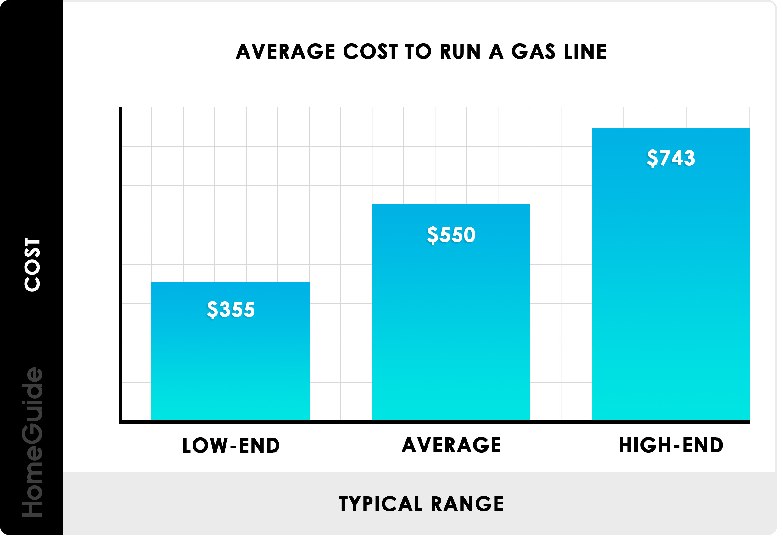 2020 Gas Line Installation Cost To Run