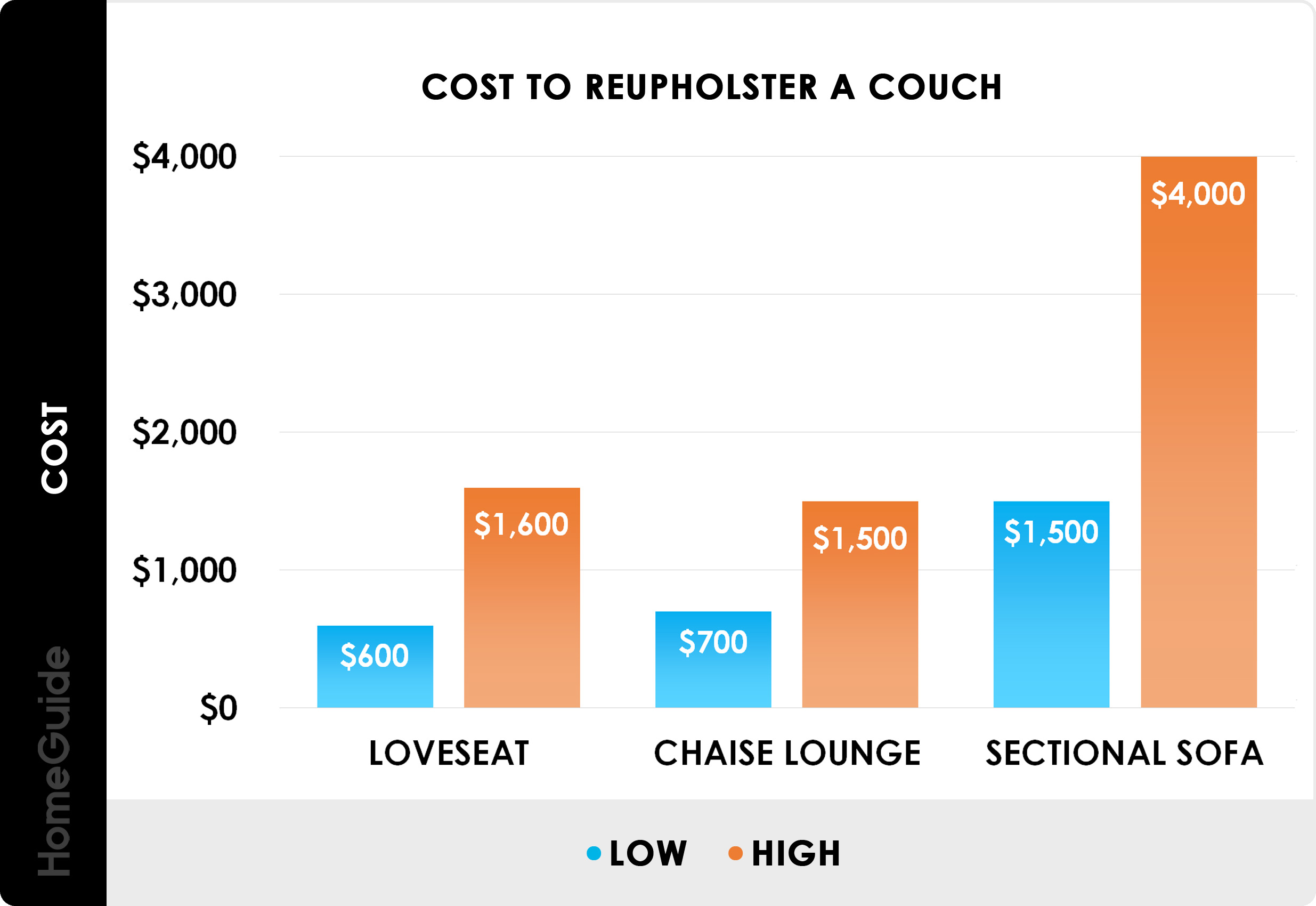 2020 Furniture Reupholstery Cost | Couch & Chair ...