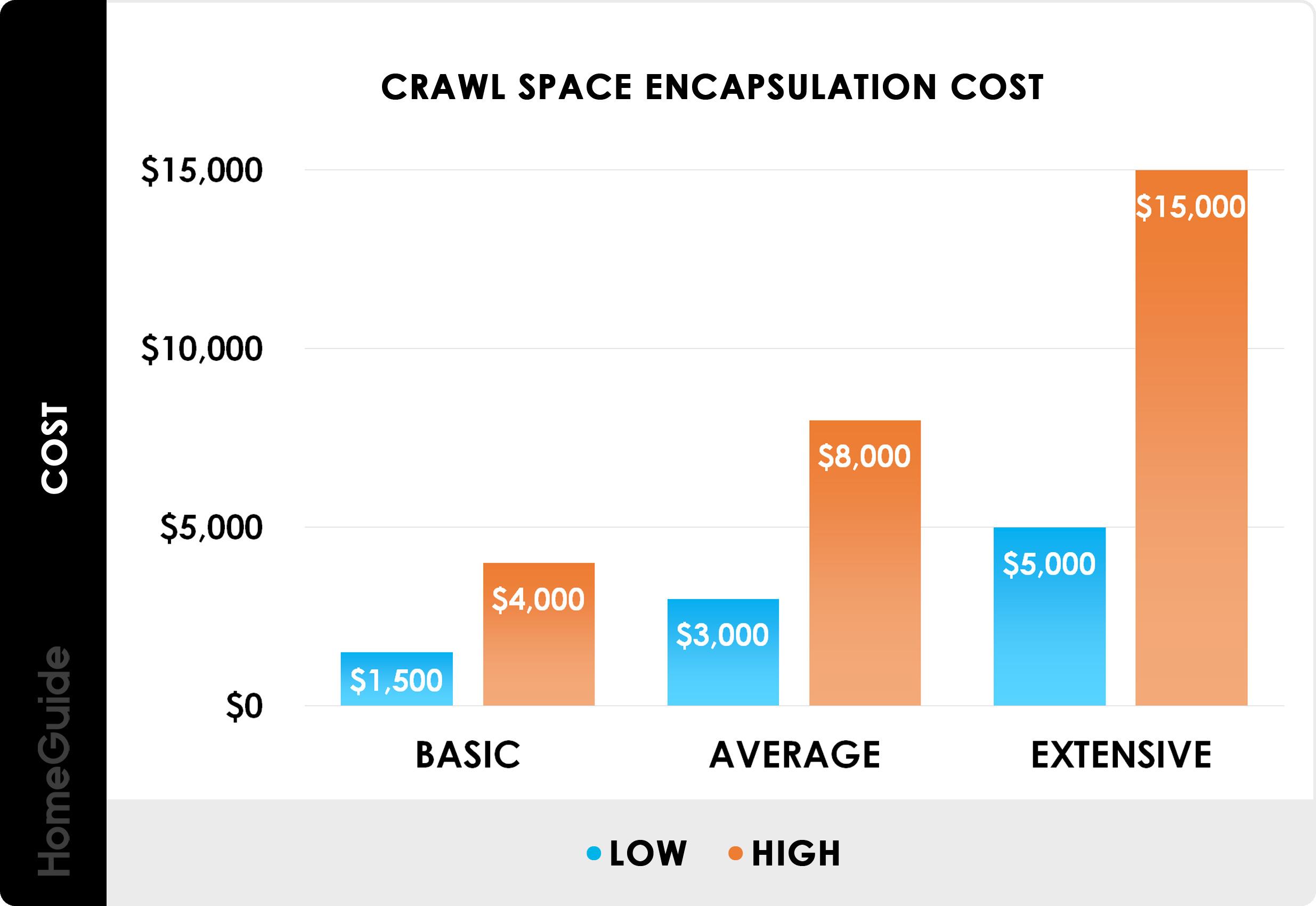 2020 Crawl Space Encapsulation Cost | Install Vapor ...