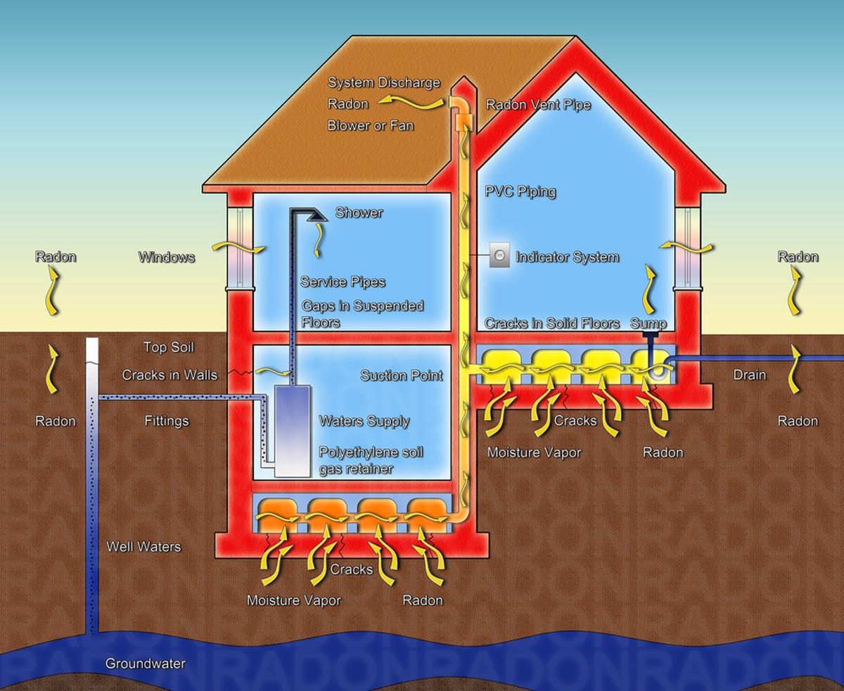 2020 Radon Mitigation Cost