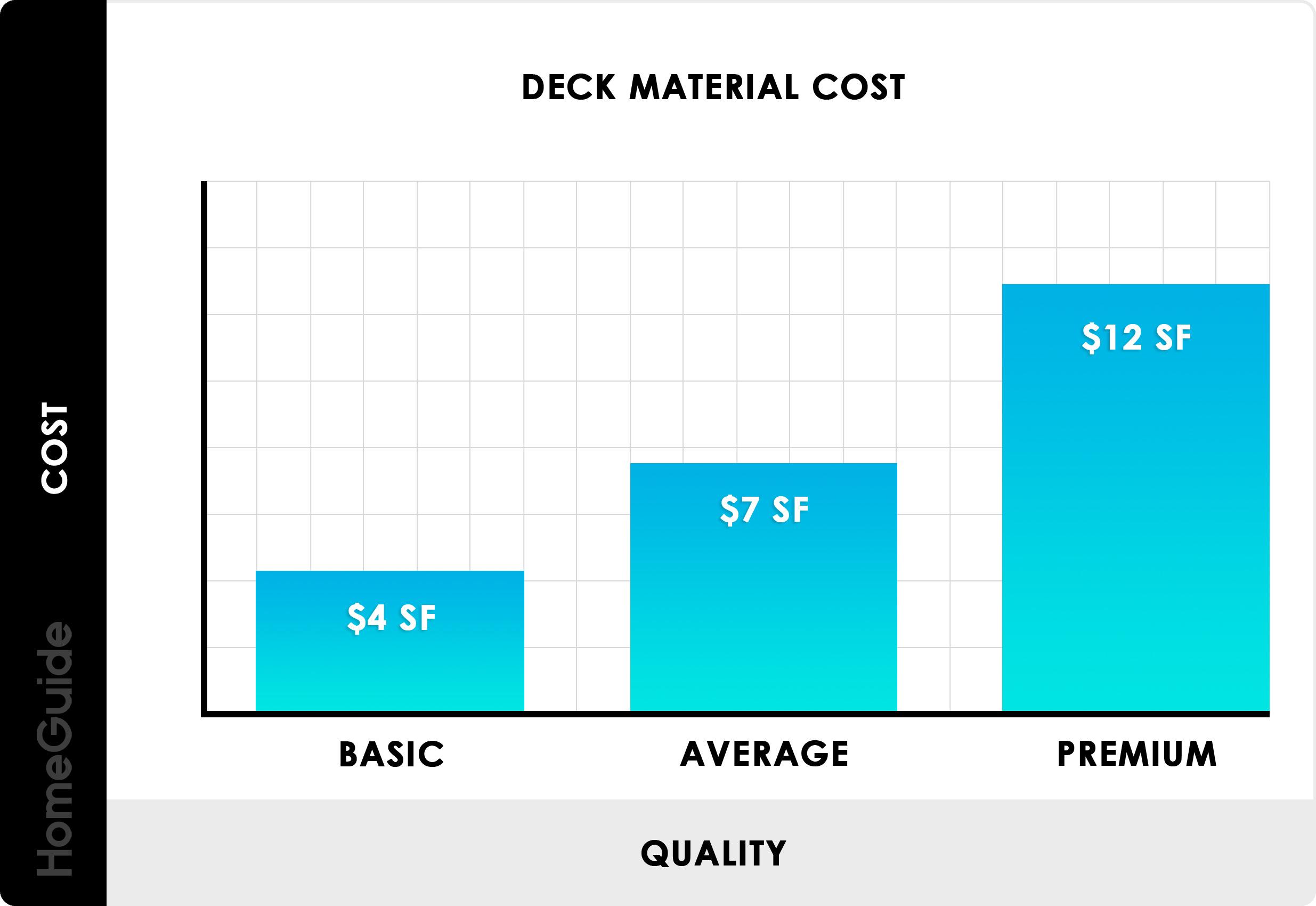 Average Deck Prices Per Square Foot