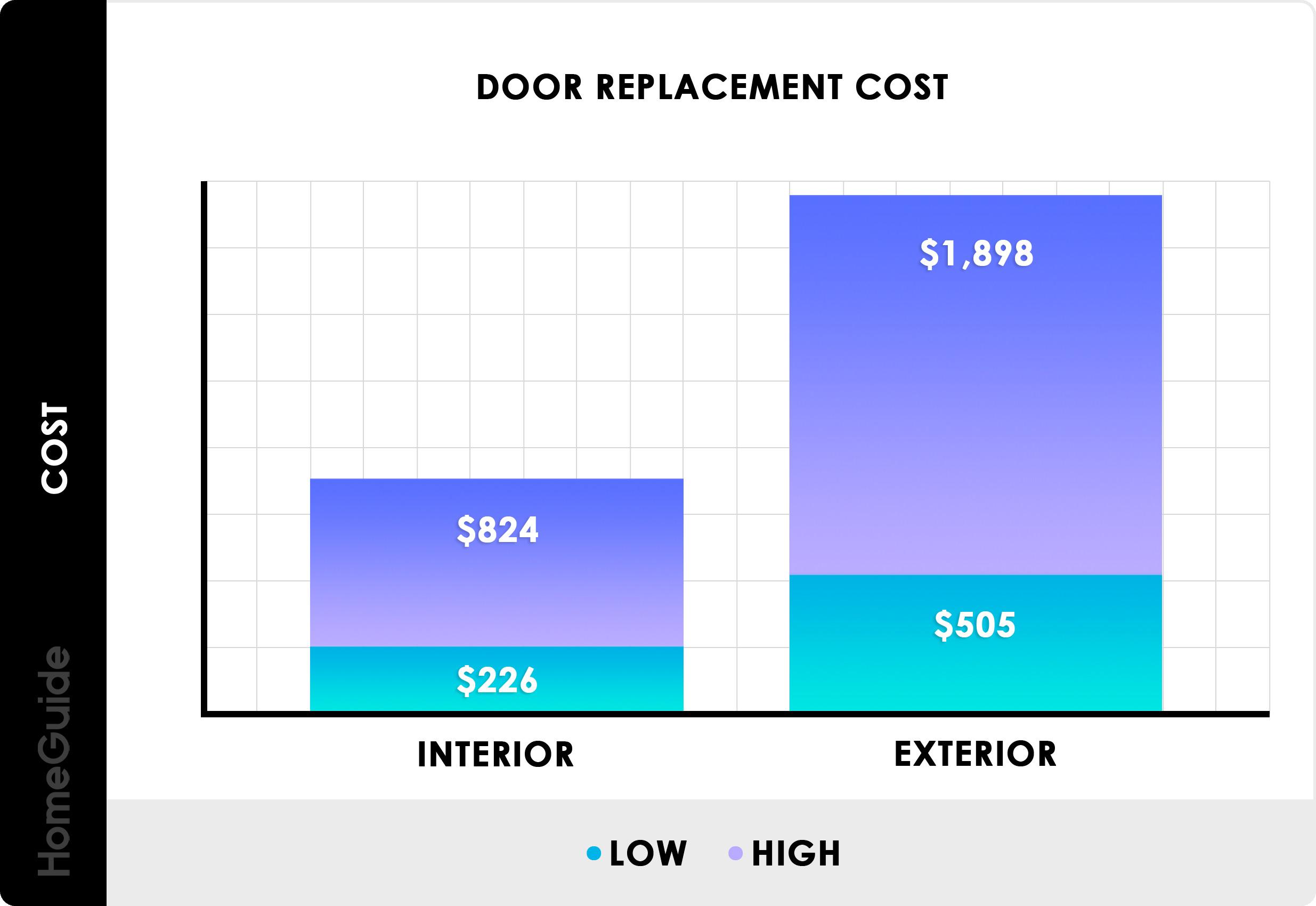 2020 Door Installation Costs New Door Replacement Prices