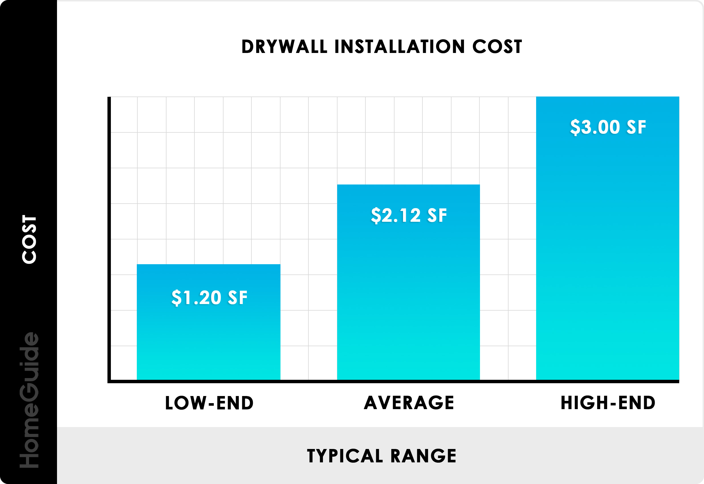 2019 Drywall Installation Cost Hang Finish Prices