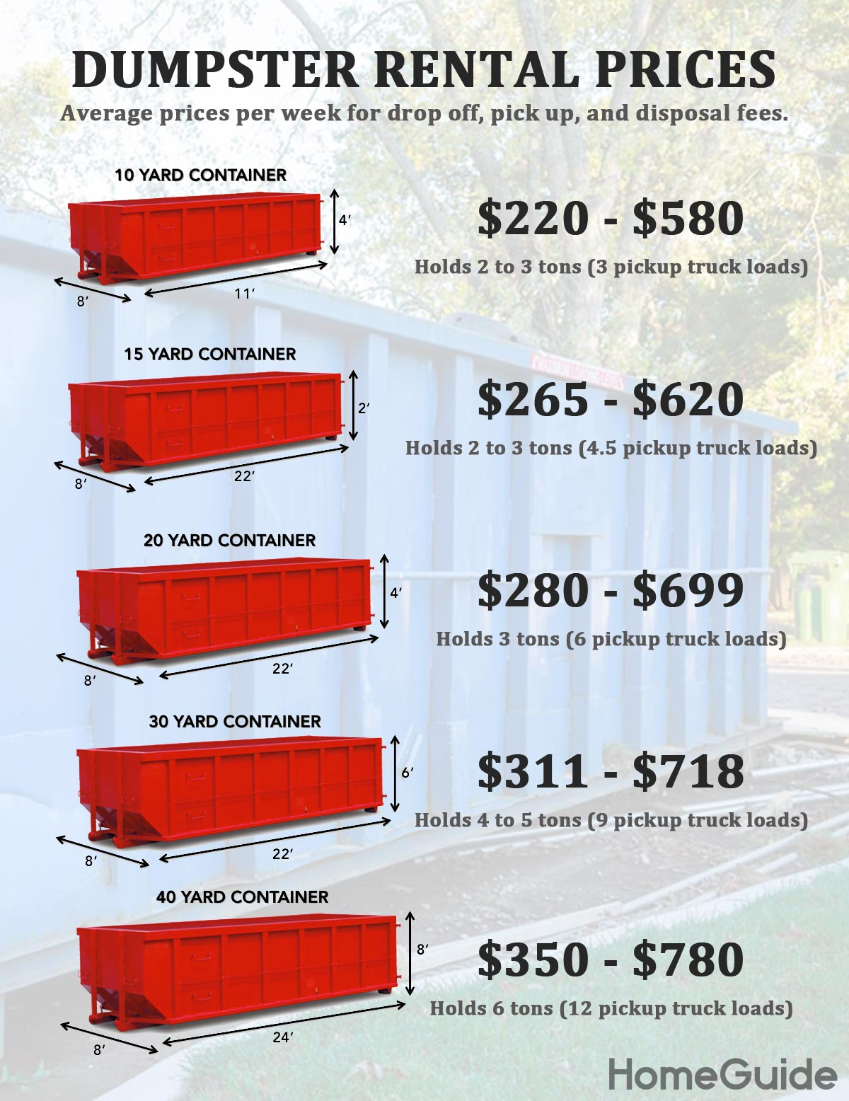 2020 Dumpster Rental Prices Cheap Roll Off Costs By Yard