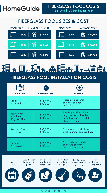 2020 Fiberglass Pool Cost Fiberglass Inground Pool