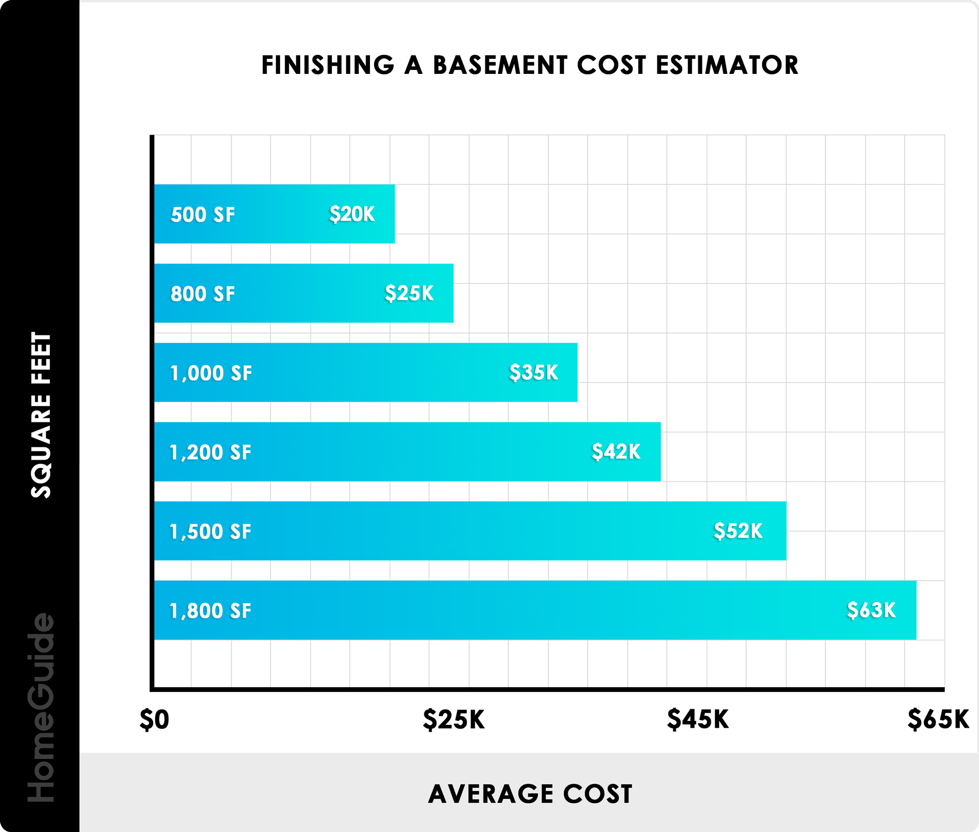 2020 Cost To Finish A Basement