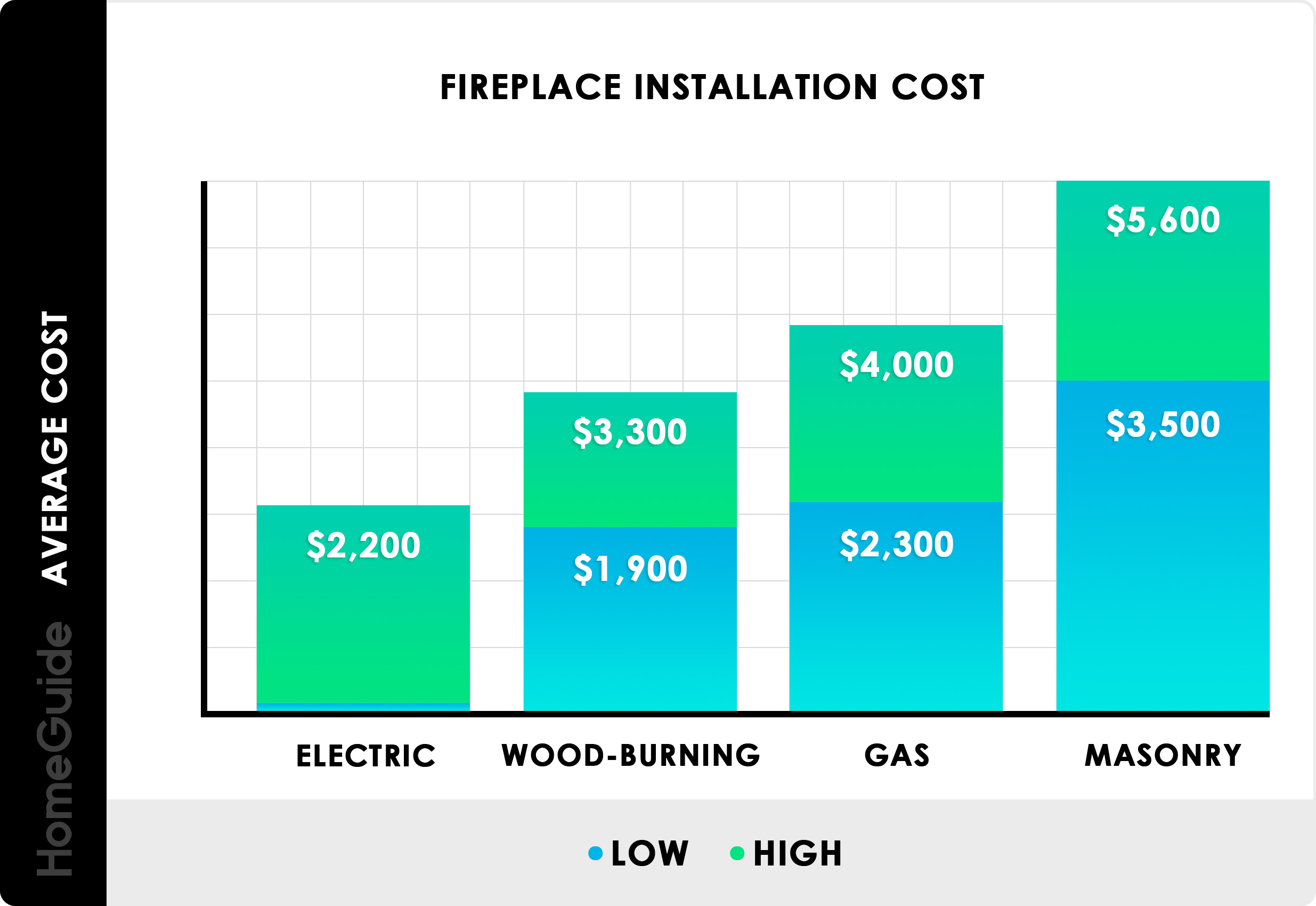 2020 Fireplace Installation Costs Gas